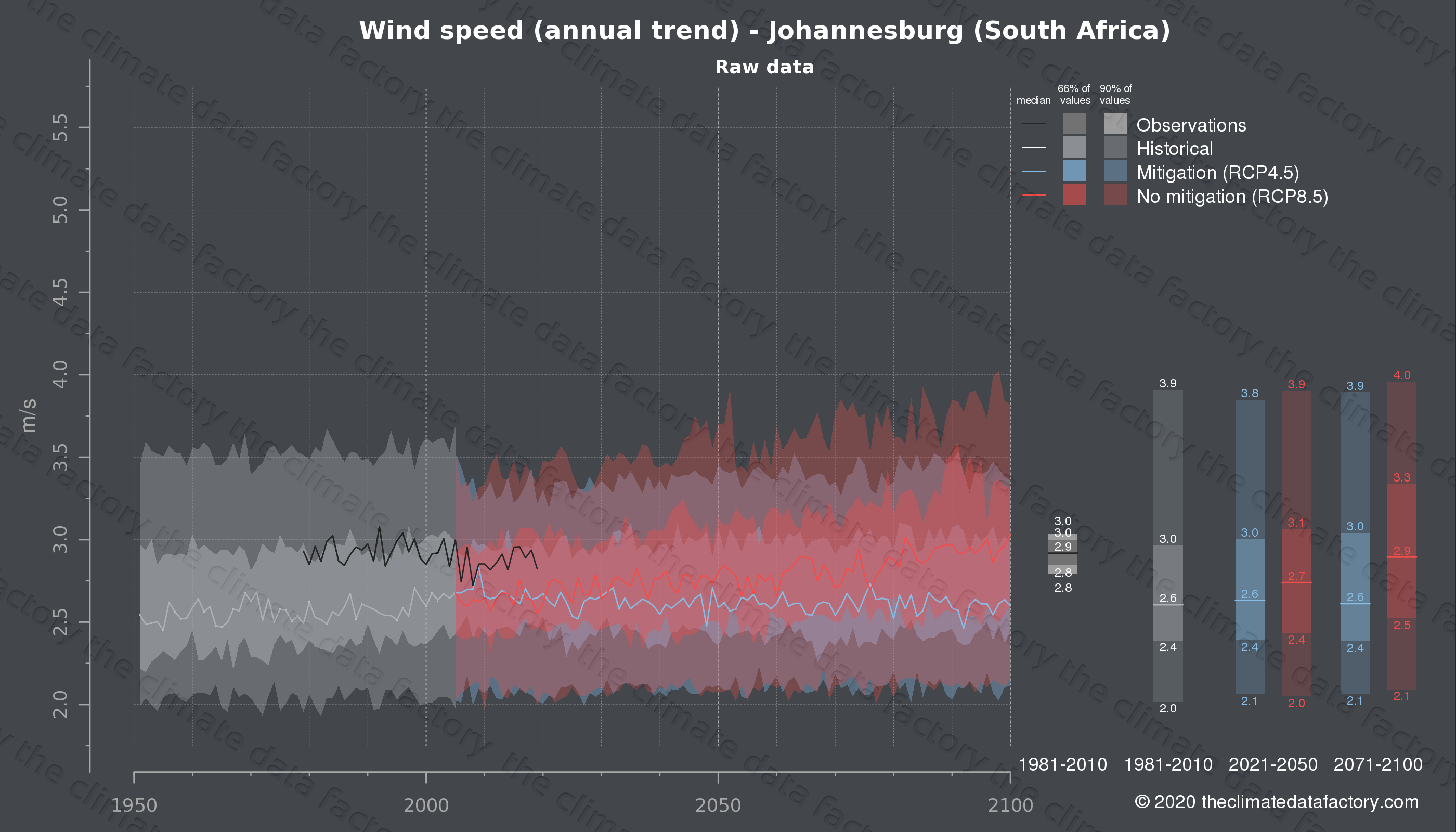Graphic of projected wind speed for Johannesburg (South Africa) under two climate change mitigation policy scenarios (RCP4.5, RCP8.5). Represented climate data are raw data from IPCC models. https://theclimatedatafactory.com