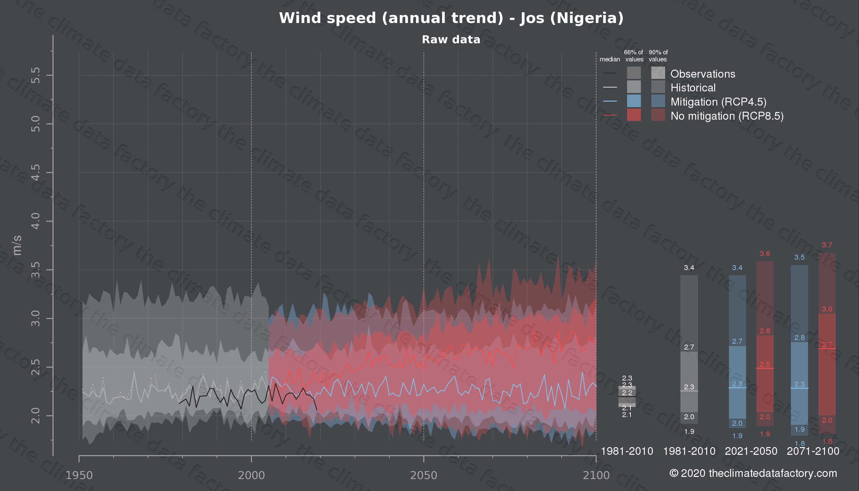 Graphic of projected wind speed for Jos (Nigeria) under two climate change mitigation policy scenarios (RCP4.5, RCP8.5). Represented climate data are raw data from IPCC models. https://theclimatedatafactory.com