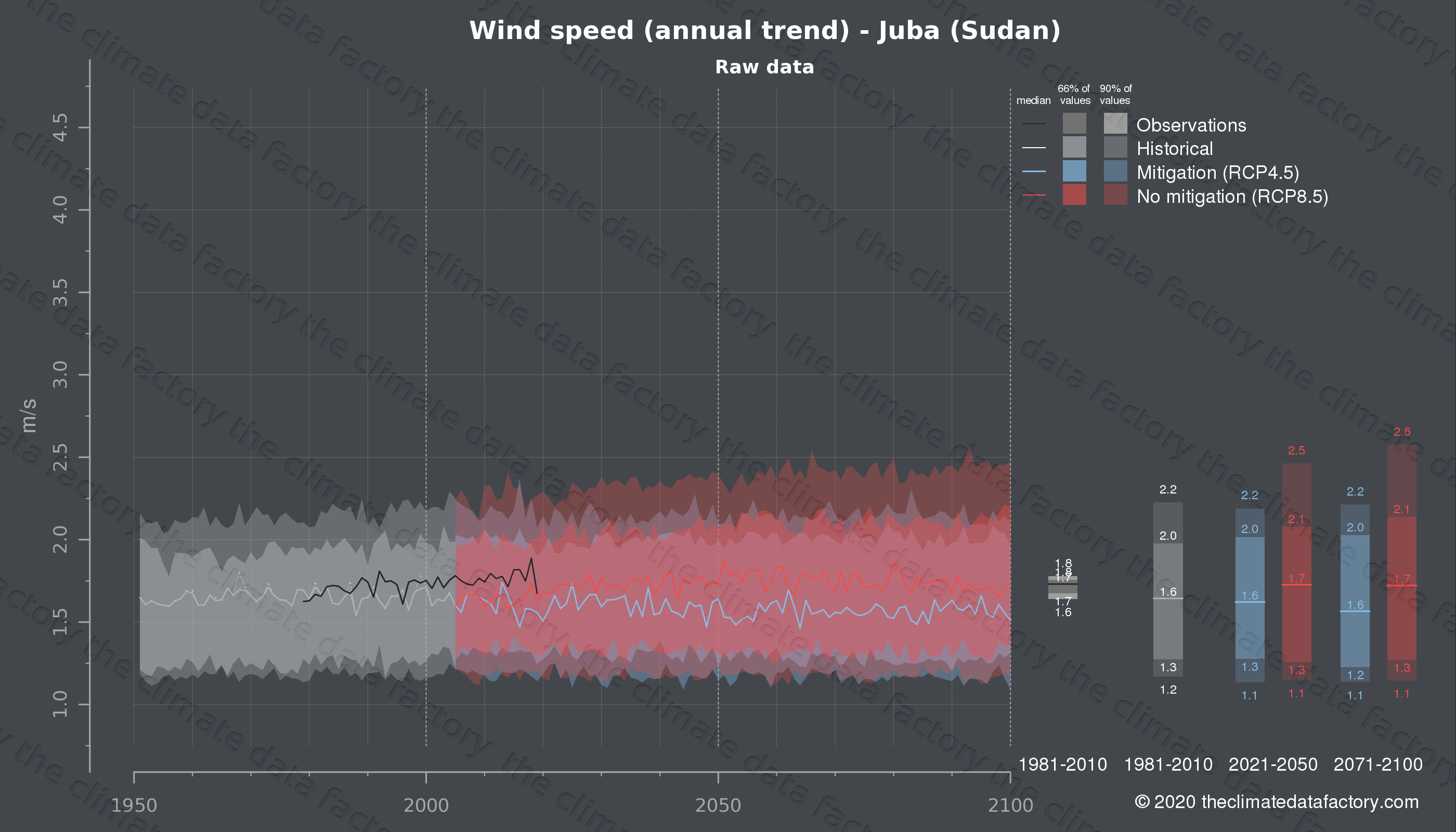 Graphic of projected wind speed for Juba (Sudan) under two climate change mitigation policy scenarios (RCP4.5, RCP8.5). Represented climate data are raw data from IPCC models. https://theclimatedatafactory.com