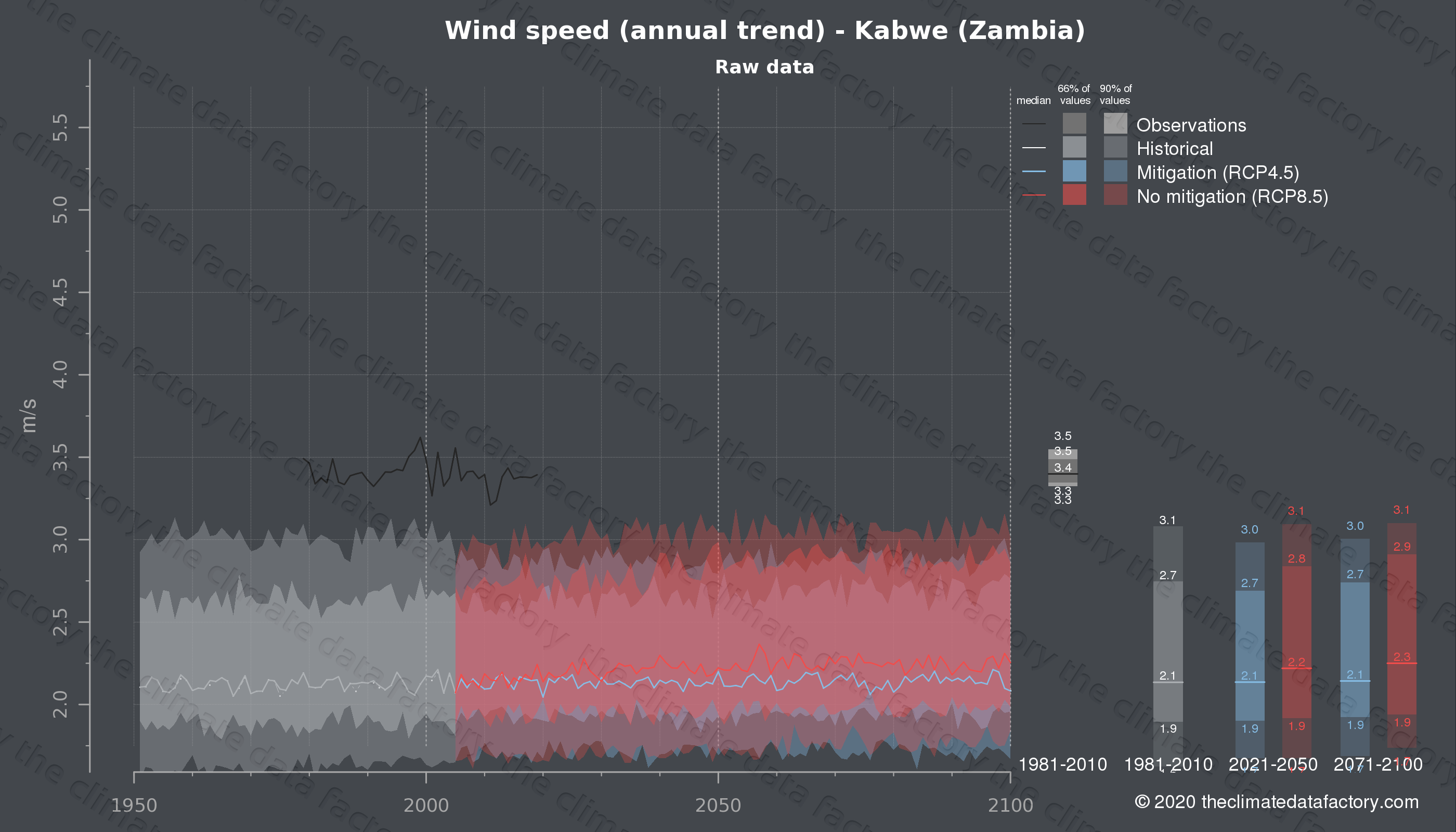 Graphic of projected wind speed for Kabwe (Zambia) under two climate change mitigation policy scenarios (RCP4.5, RCP8.5). Represented climate data are raw data from IPCC models. https://theclimatedatafactory.com