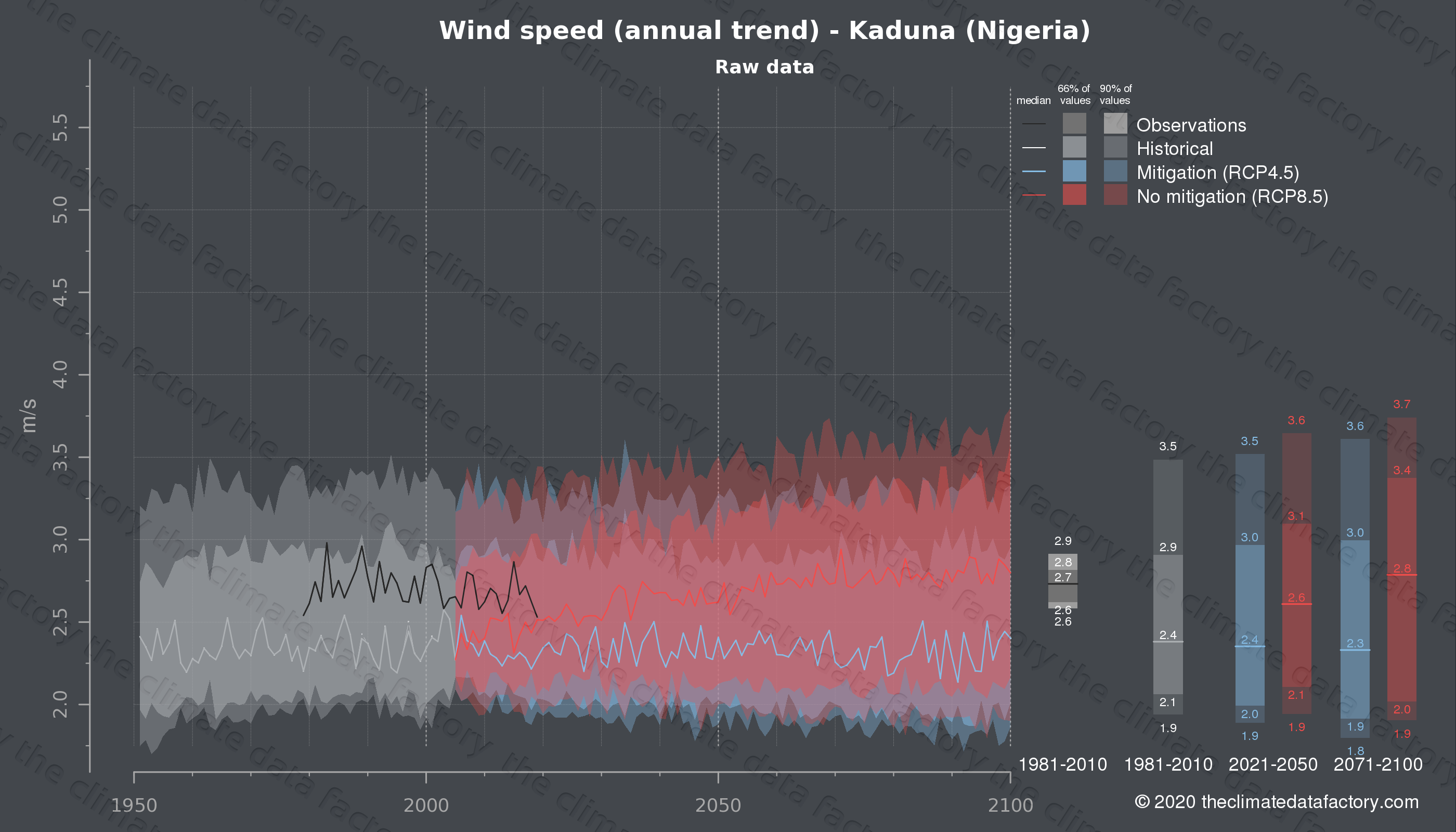 Graphic of projected wind speed for Kaduna (Nigeria) under two climate change mitigation policy scenarios (RCP4.5, RCP8.5). Represented climate data are raw data from IPCC models. https://theclimatedatafactory.com