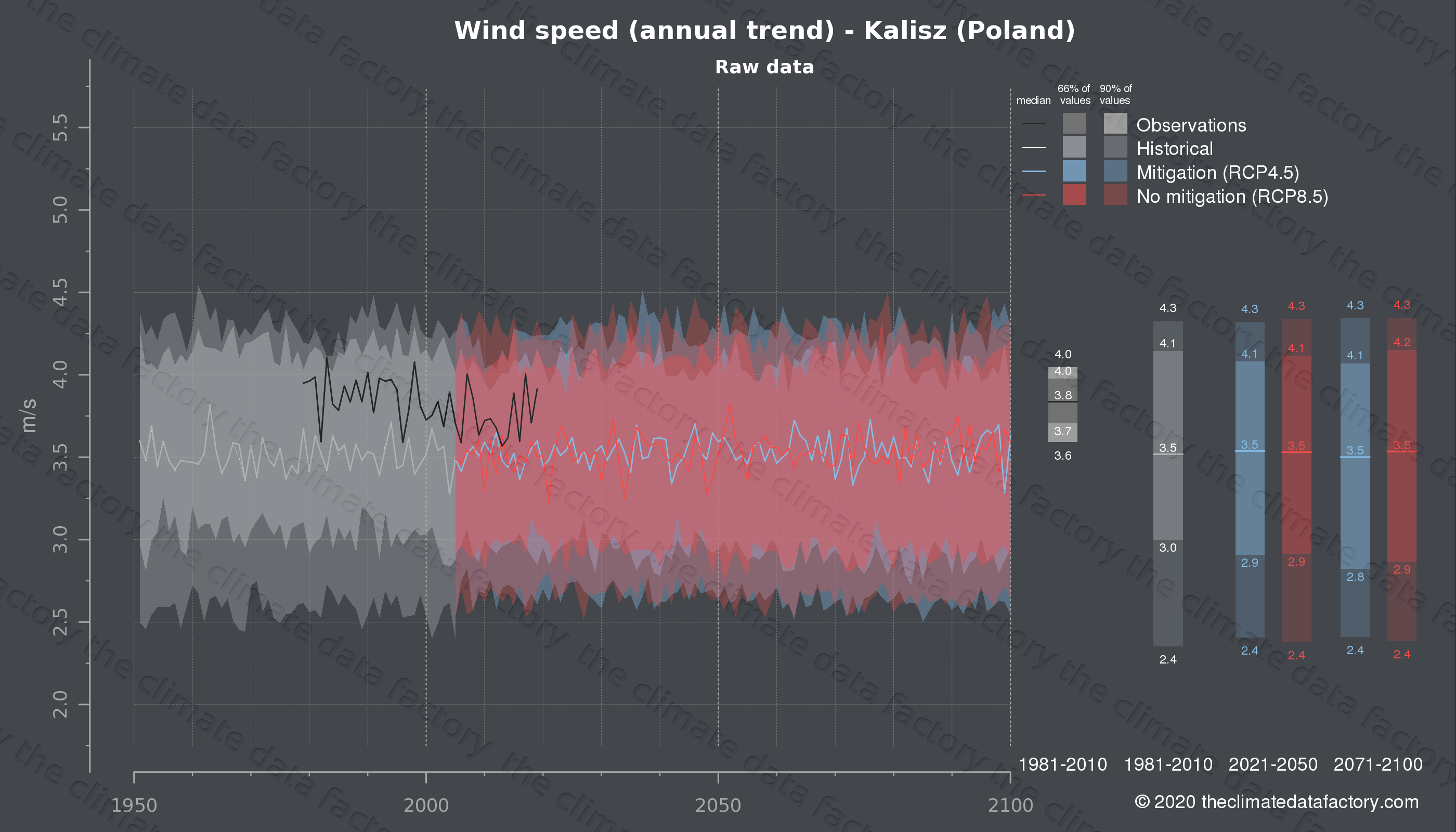 Graphic of projected wind speed for Kalisz (Poland) under two climate change mitigation policy scenarios (RCP4.5, RCP8.5). Represented climate data are raw data from IPCC models. https://theclimatedatafactory.com