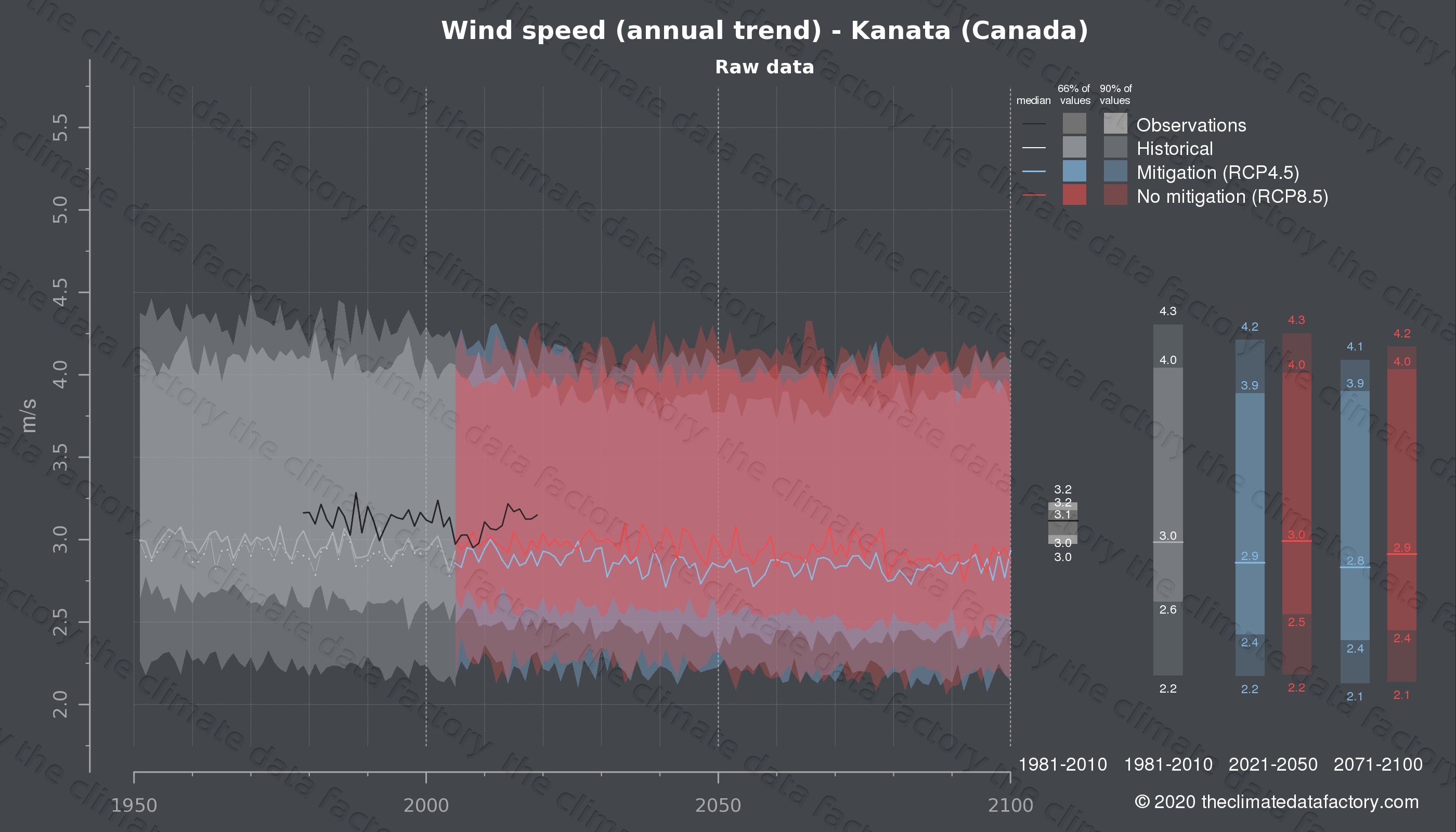 Graphic of projected wind speed for Kanata (Canada) under two climate change mitigation policy scenarios (RCP4.5, RCP8.5). Represented climate data are raw data from IPCC models. https://theclimatedatafactory.com