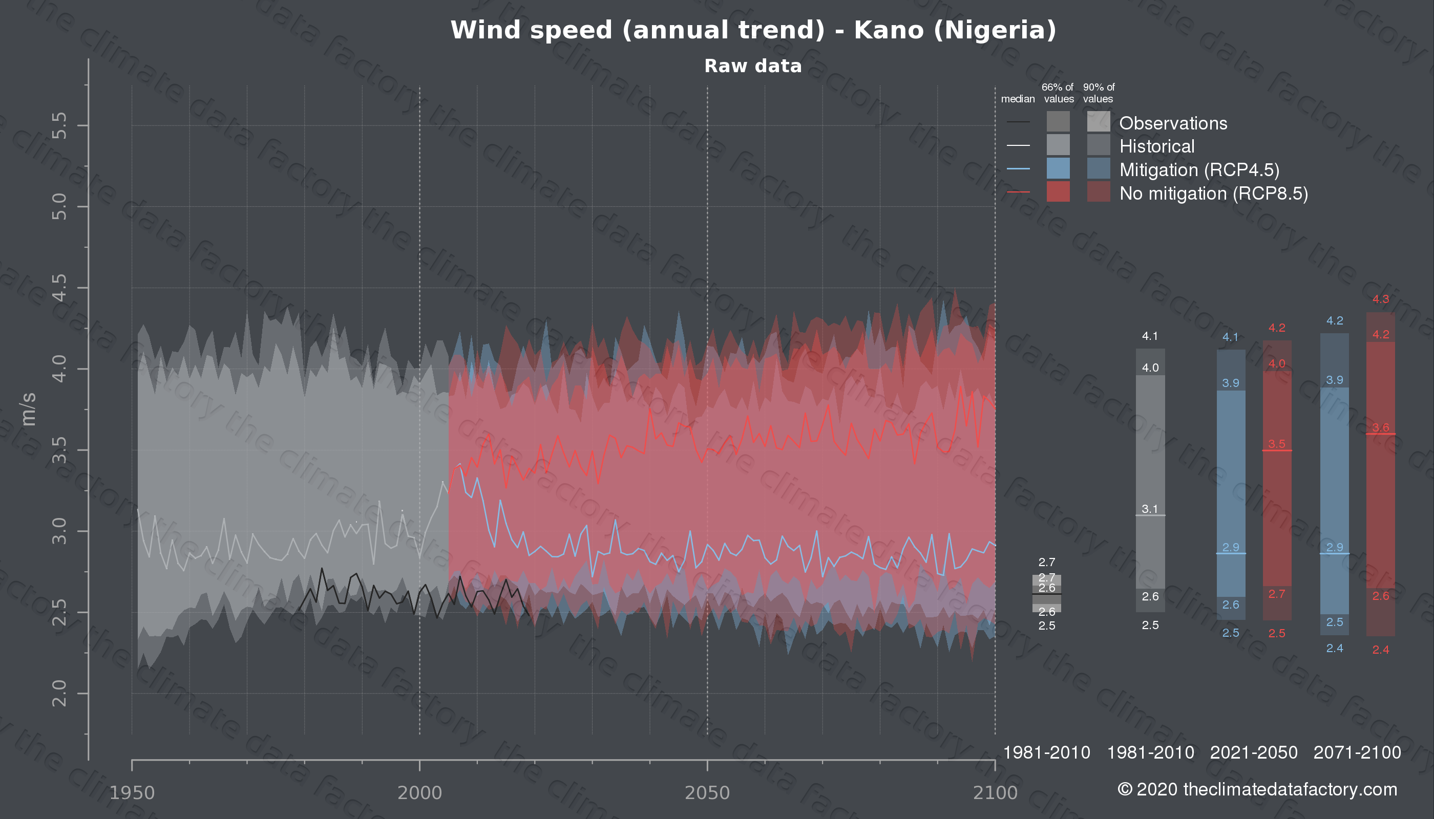Graphic of projected wind speed for Kano (Nigeria) under two climate change mitigation policy scenarios (RCP4.5, RCP8.5). Represented climate data are raw data from IPCC models. https://theclimatedatafactory.com