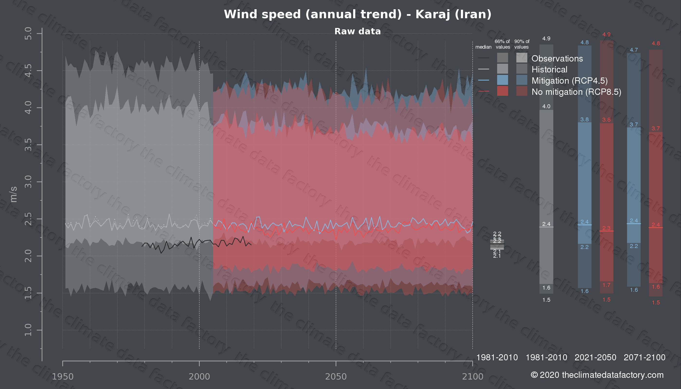 Graphic of projected wind speed for Karaj (Iran) under two climate change mitigation policy scenarios (RCP4.5, RCP8.5). Represented climate data are raw data from IPCC models. https://theclimatedatafactory.com