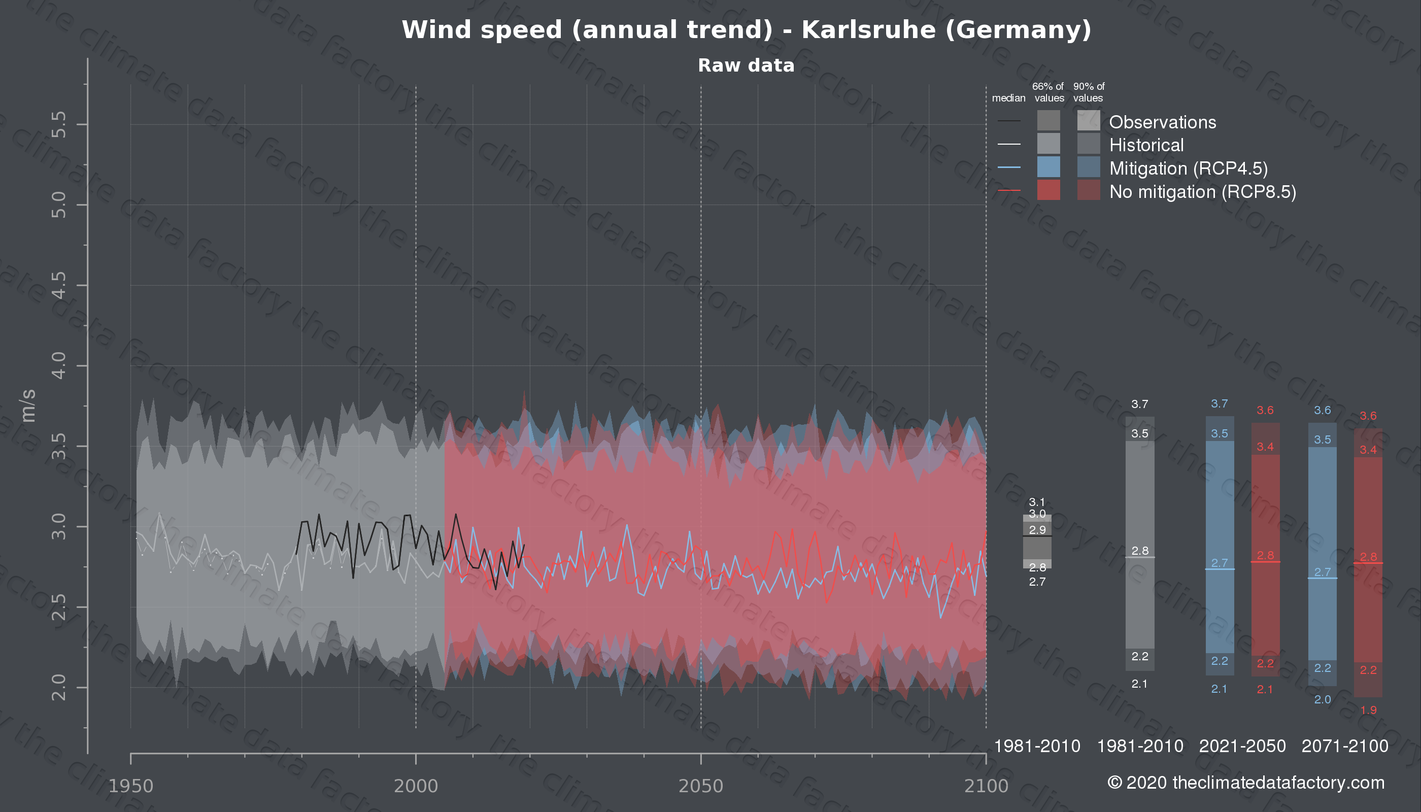 Graphic of projected wind speed for Karlsruhe (Germany) under two climate change mitigation policy scenarios (RCP4.5, RCP8.5). Represented climate data are raw data from IPCC models. https://theclimatedatafactory.com