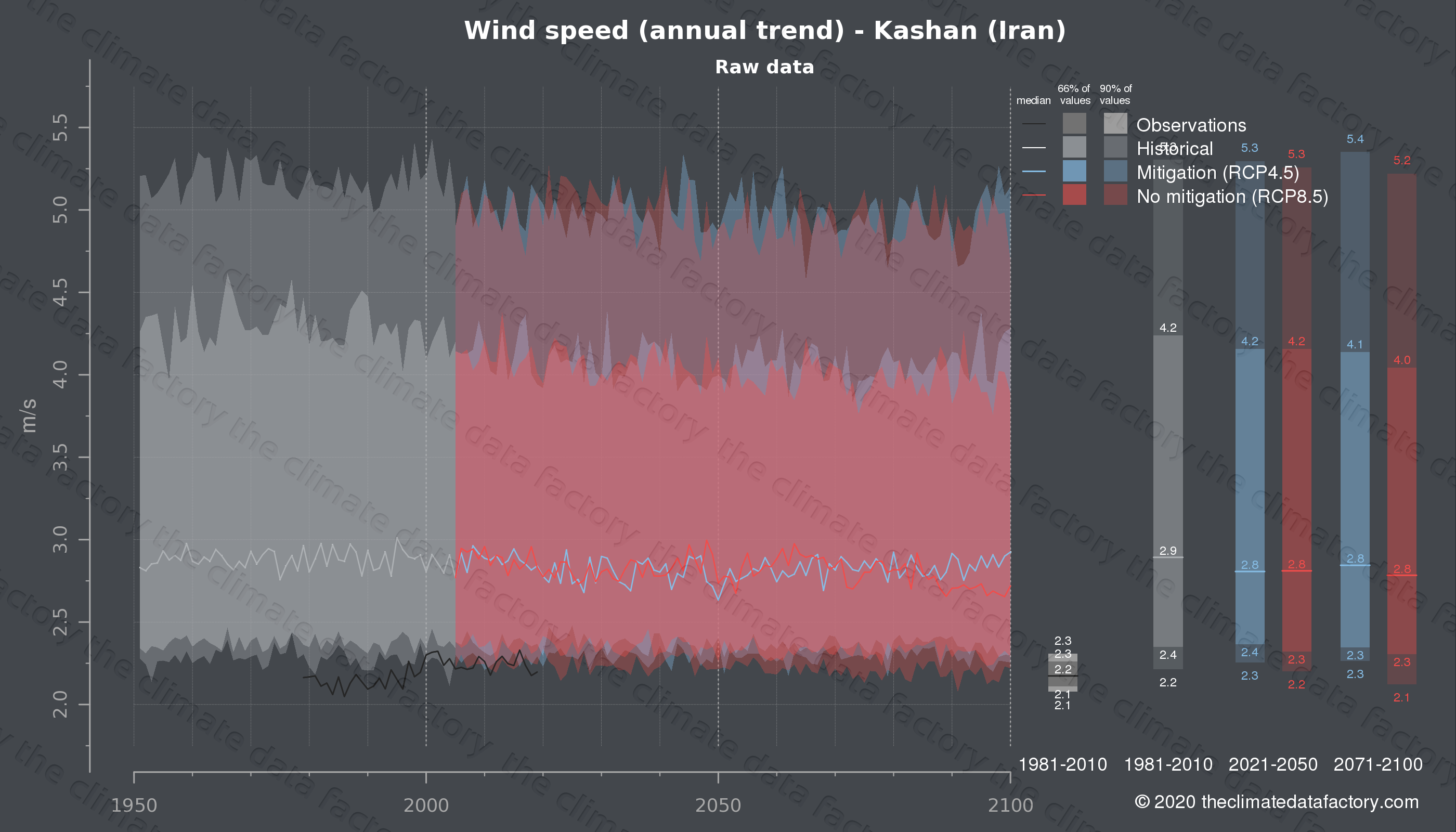Graphic of projected wind speed for Kashan (Iran) under two climate change mitigation policy scenarios (RCP4.5, RCP8.5). Represented climate data are raw data from IPCC models. https://theclimatedatafactory.com