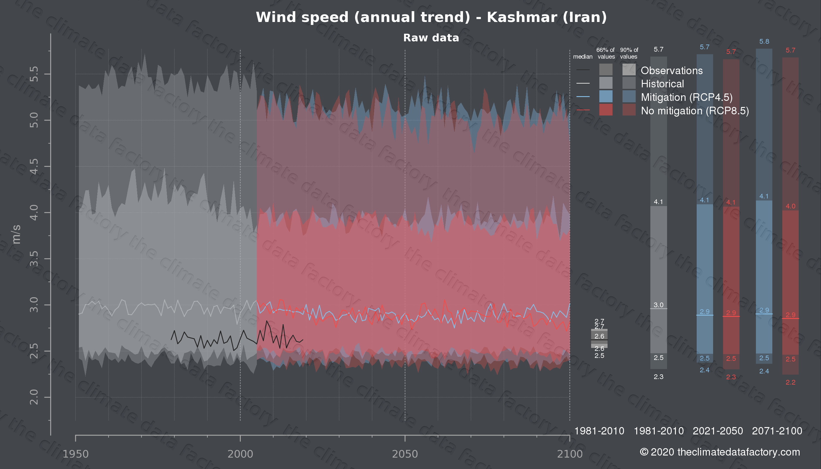 Graphic of projected wind speed for Kashmar (Iran) under two climate change mitigation policy scenarios (RCP4.5, RCP8.5). Represented climate data are raw data from IPCC models. https://theclimatedatafactory.com