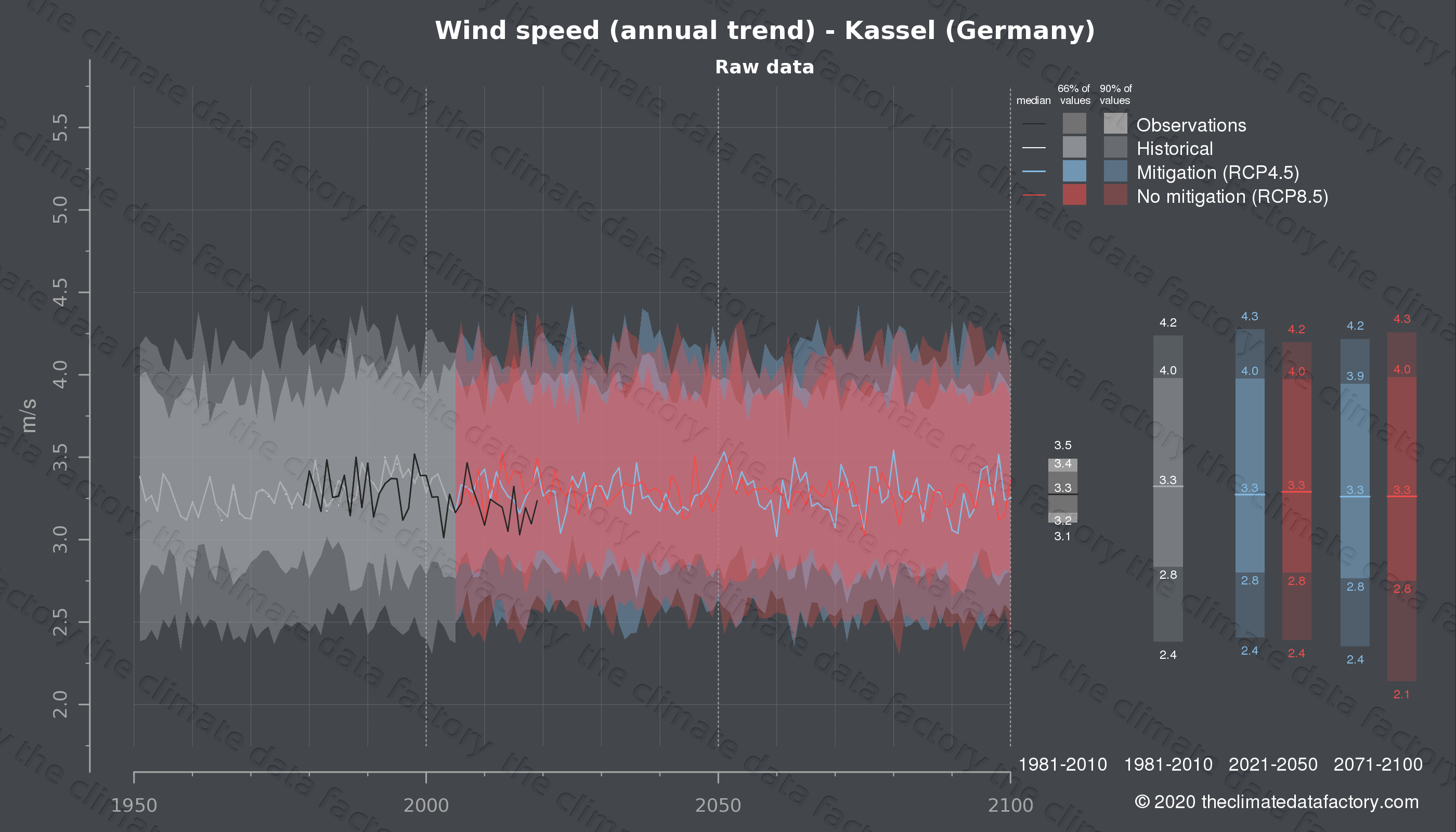 Graphic of projected wind speed for Kassel (Germany) under two climate change mitigation policy scenarios (RCP4.5, RCP8.5). Represented climate data are raw data from IPCC models. https://theclimatedatafactory.com