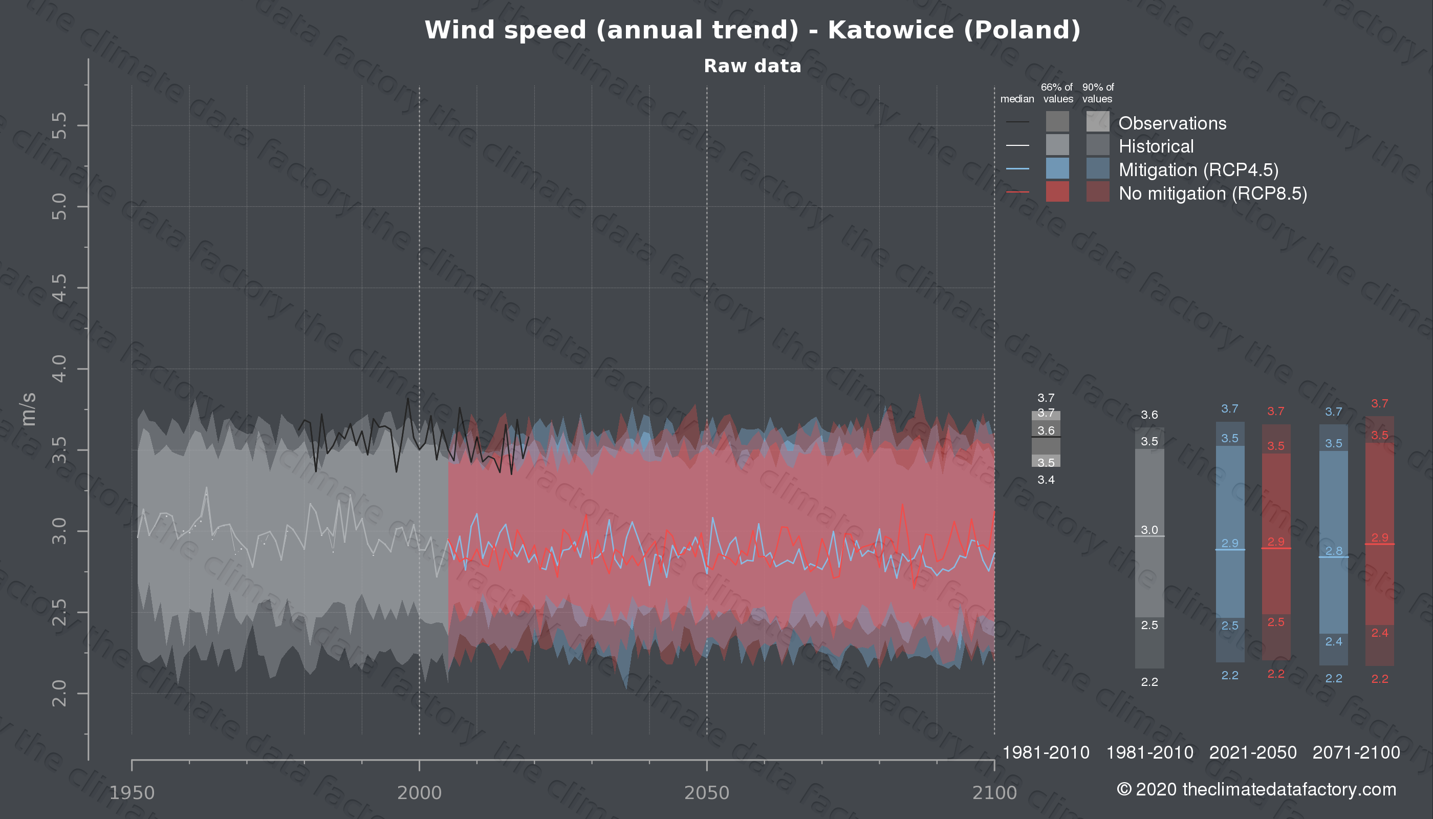 Graphic of projected wind speed for Katowice (Poland) under two climate change mitigation policy scenarios (RCP4.5, RCP8.5). Represented climate data are raw data from IPCC models. https://theclimatedatafactory.com