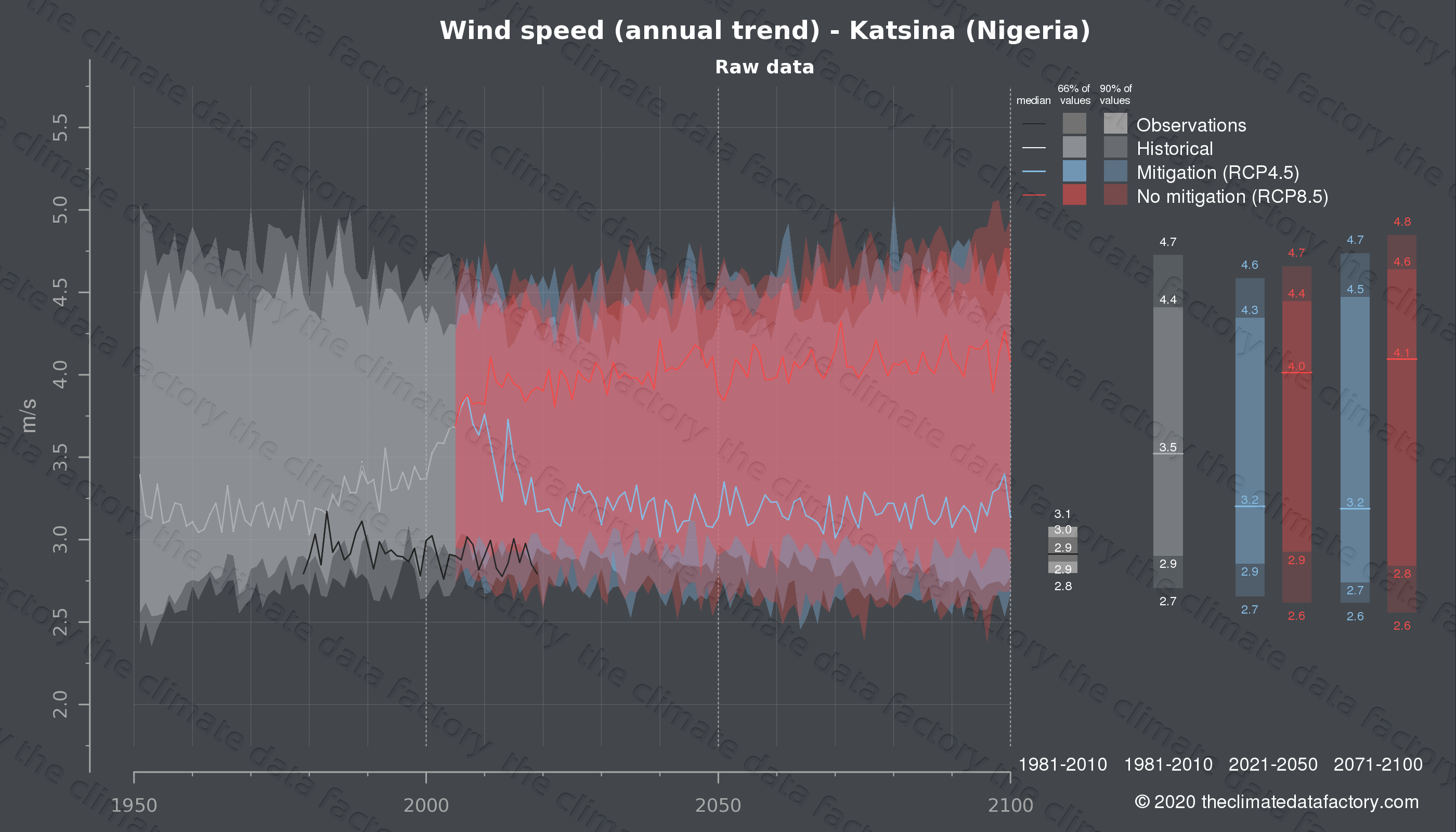 Graphic of projected wind speed for Katsina (Nigeria) under two climate change mitigation policy scenarios (RCP4.5, RCP8.5). Represented climate data are raw data from IPCC models. https://theclimatedatafactory.com