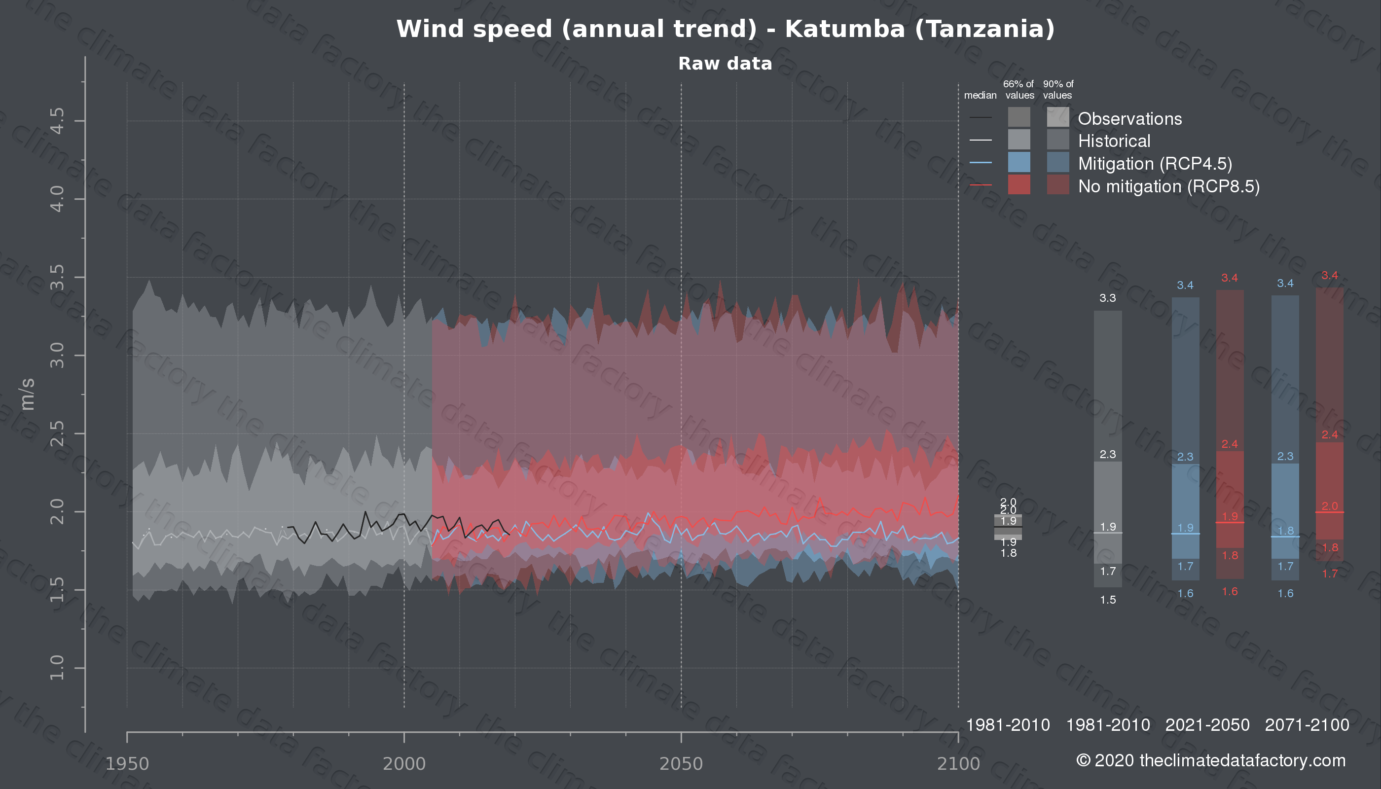Graphic of projected wind speed for Katumba (Tanzania) under two climate change mitigation policy scenarios (RCP4.5, RCP8.5). Represented climate data are raw data from IPCC models. https://theclimatedatafactory.com