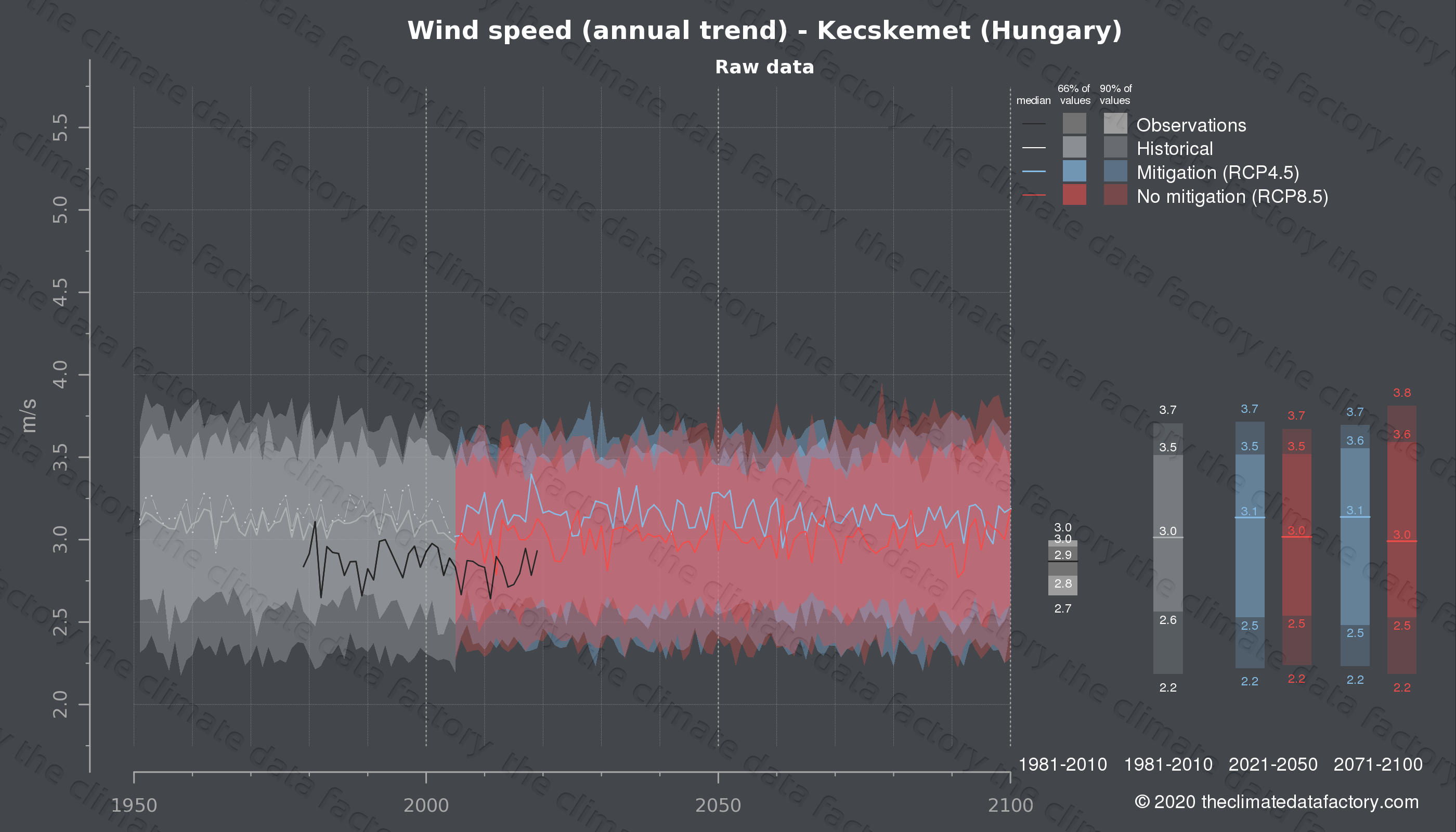 Graphic of projected wind speed for Kecskemet (Hungary) under two climate change mitigation policy scenarios (RCP4.5, RCP8.5). Represented climate data are raw data from IPCC models. https://theclimatedatafactory.com