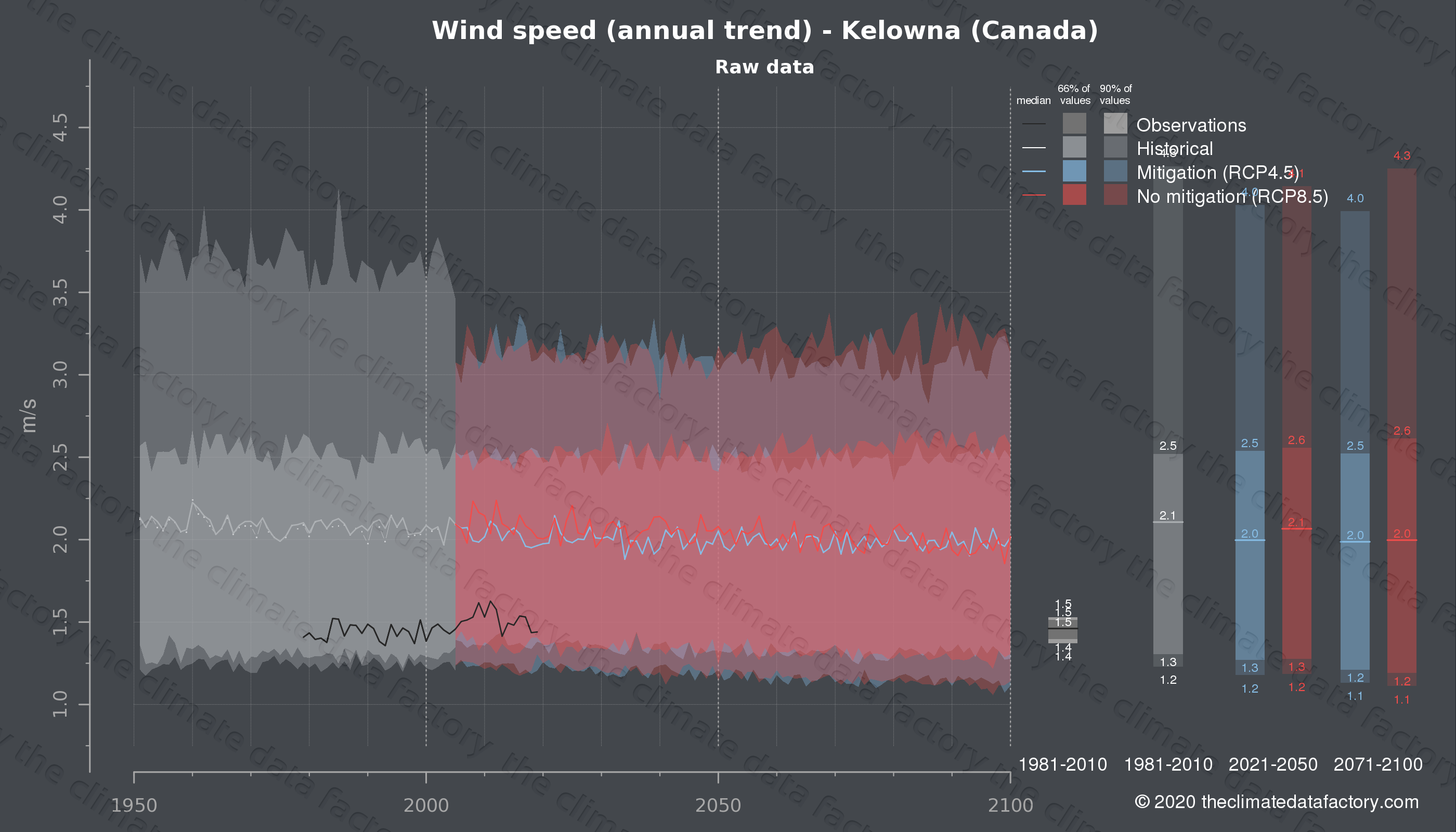 Graphic of projected wind speed for Kelowna (Canada) under two climate change mitigation policy scenarios (RCP4.5, RCP8.5). Represented climate data are raw data from IPCC models. https://theclimatedatafactory.com