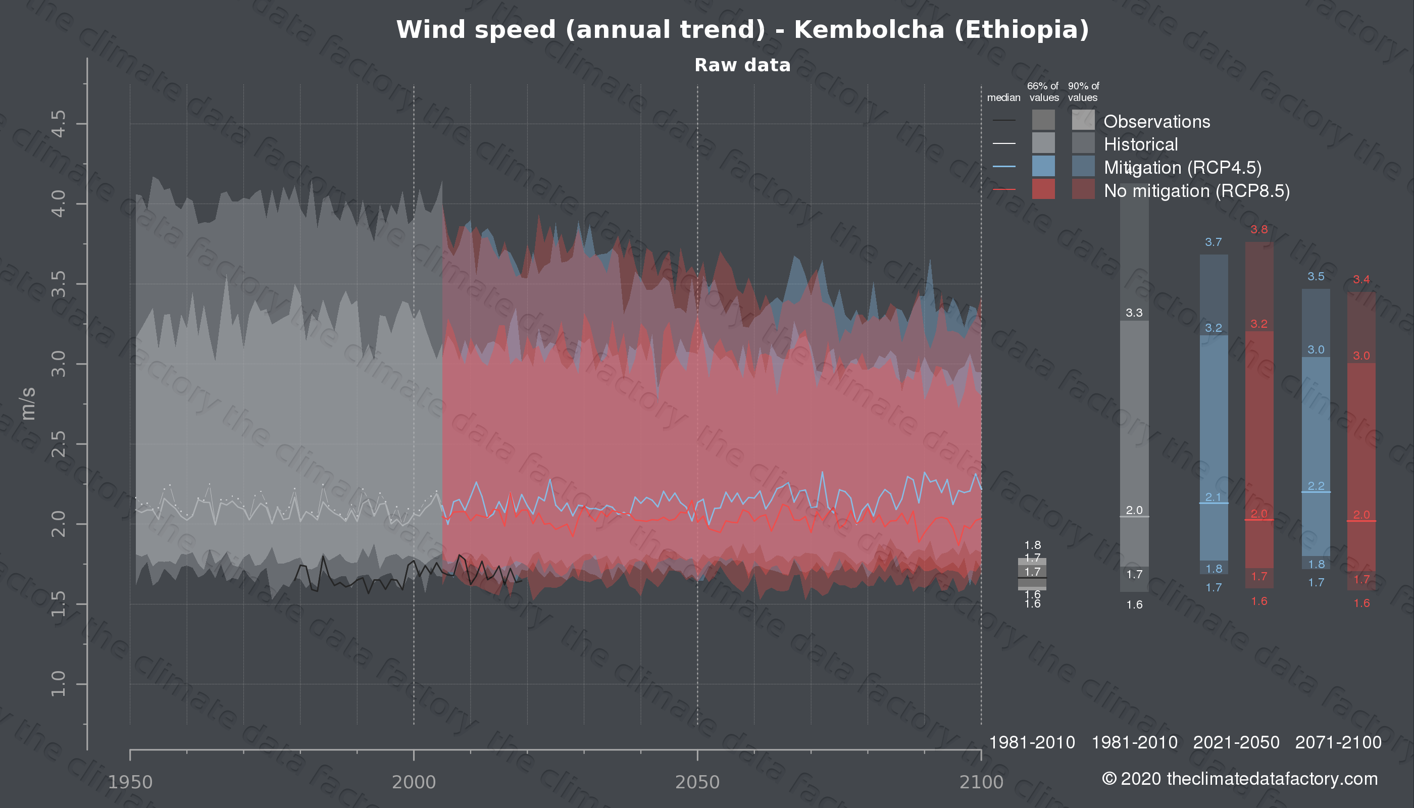 Graphic of projected wind speed for Kembolcha (Ethiopia) under two climate change mitigation policy scenarios (RCP4.5, RCP8.5). Represented climate data are raw data from IPCC models. https://theclimatedatafactory.com