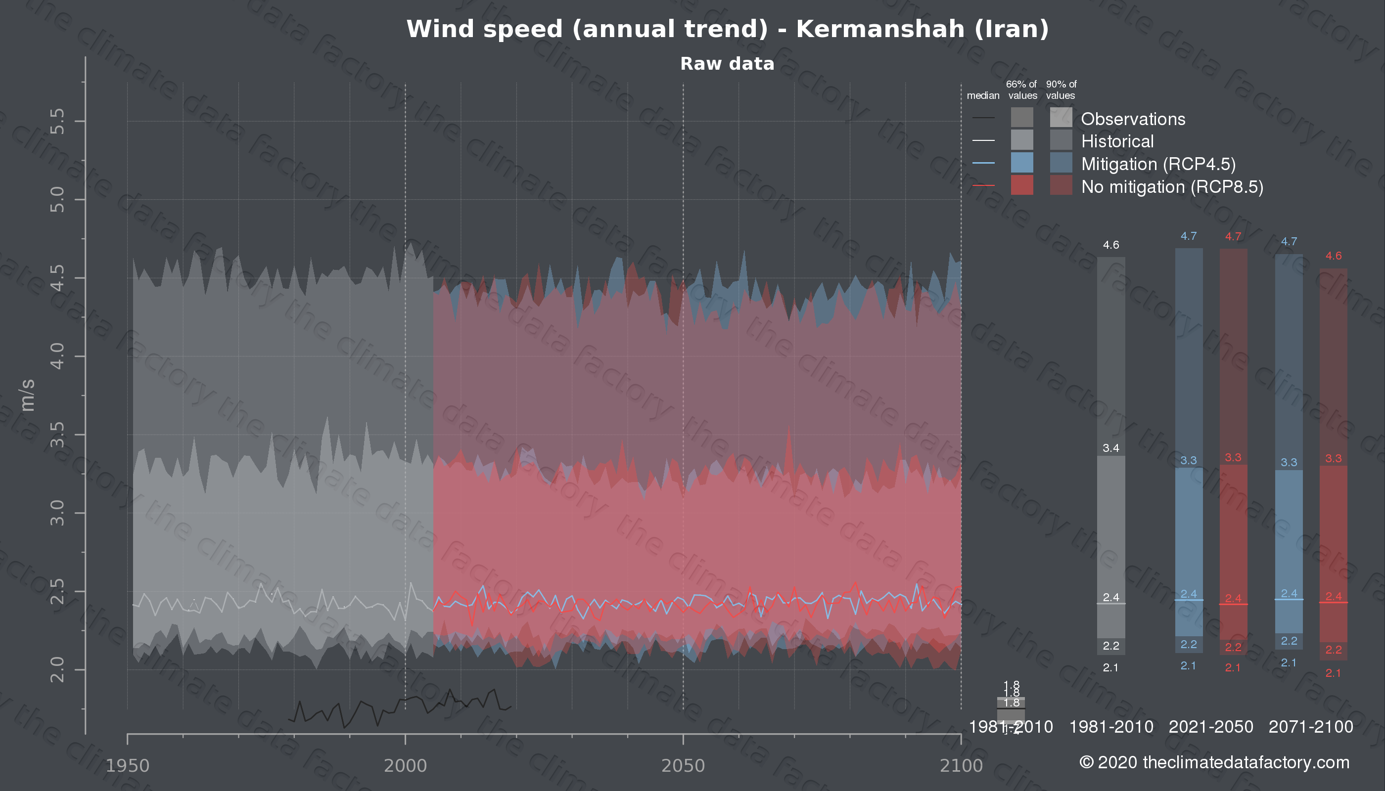 Graphic of projected wind speed for Kermanshah (Iran) under two climate change mitigation policy scenarios (RCP4.5, RCP8.5). Represented climate data are raw data from IPCC models. https://theclimatedatafactory.com
