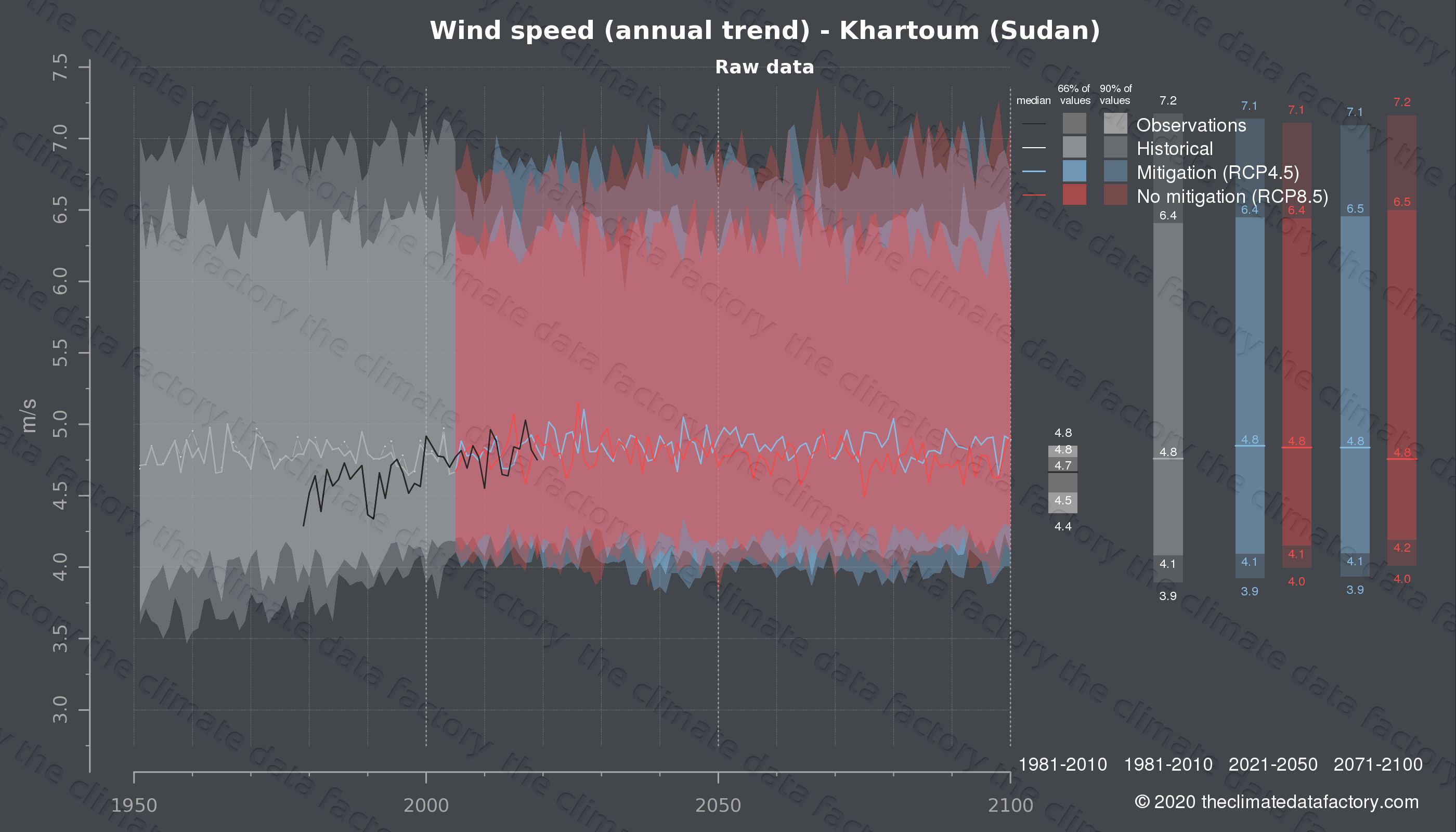 Graphic of projected wind speed for Khartoum (Sudan) under two climate change mitigation policy scenarios (RCP4.5, RCP8.5). Represented climate data are raw data from IPCC models. https://theclimatedatafactory.com