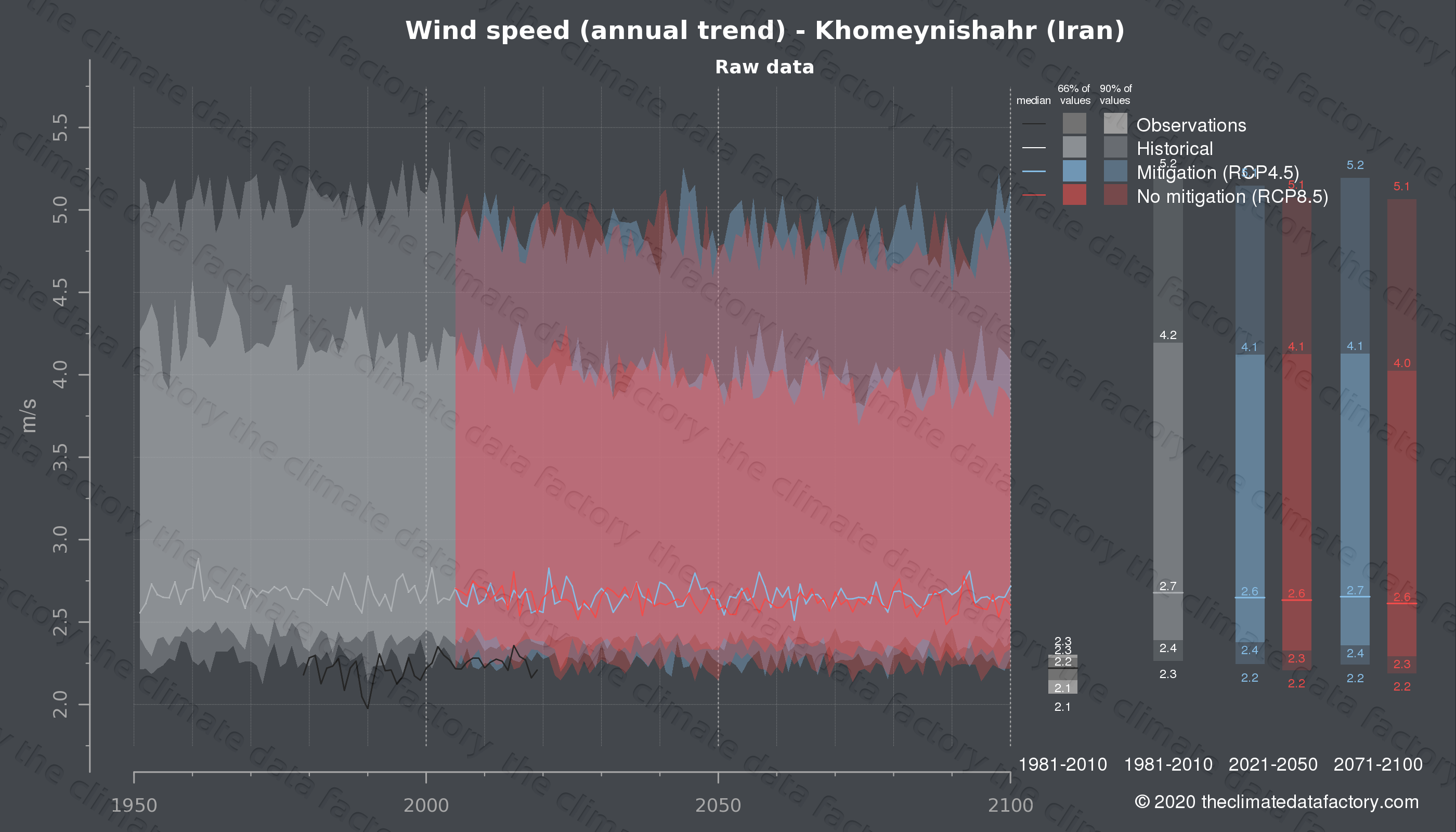 Graphic of projected wind speed for Khomeynishahr (Iran) under two climate change mitigation policy scenarios (RCP4.5, RCP8.5). Represented climate data are raw data from IPCC models. https://theclimatedatafactory.com