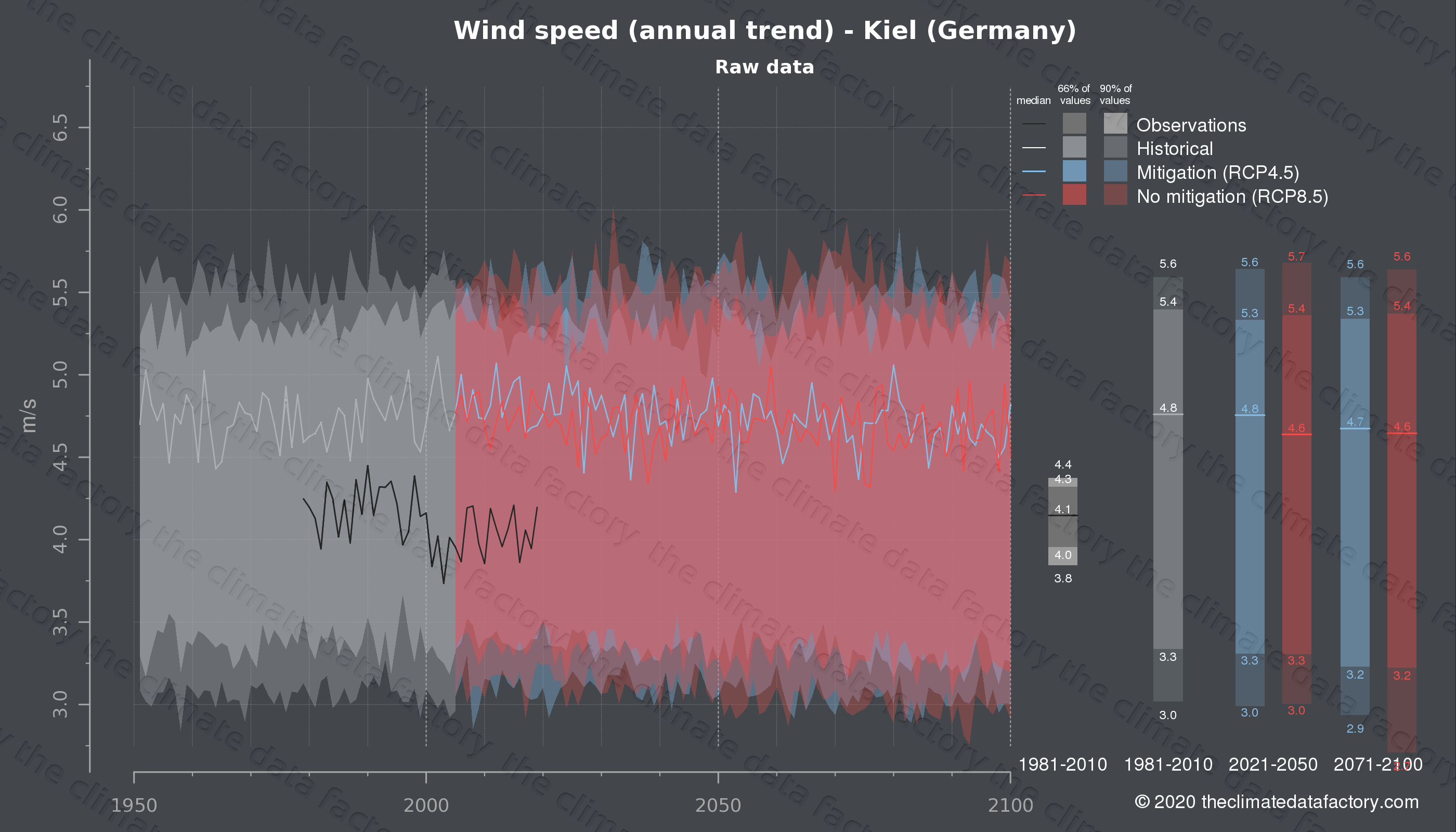 Graphic of projected wind speed for Kiel (Germany) under two climate change mitigation policy scenarios (RCP4.5, RCP8.5). Represented climate data are raw data from IPCC models. https://theclimatedatafactory.com
