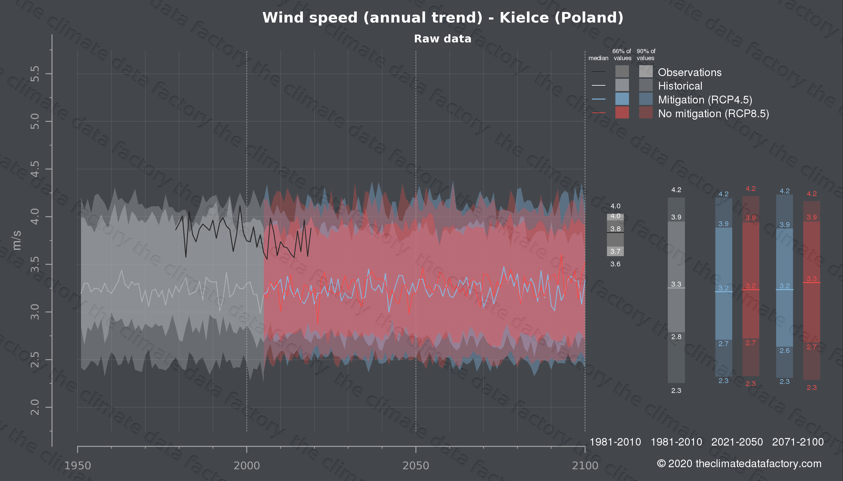 Graphic of projected wind speed for Kielce (Poland) under two climate change mitigation policy scenarios (RCP4.5, RCP8.5). Represented climate data are raw data from IPCC models. https://theclimatedatafactory.com