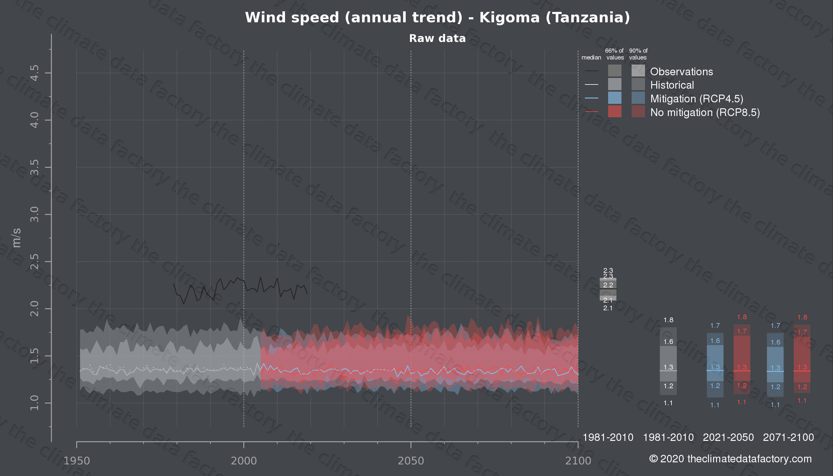 Graphic of projected wind speed for Kigoma (Tanzania) under two climate change mitigation policy scenarios (RCP4.5, RCP8.5). Represented climate data are raw data from IPCC models. https://theclimatedatafactory.com