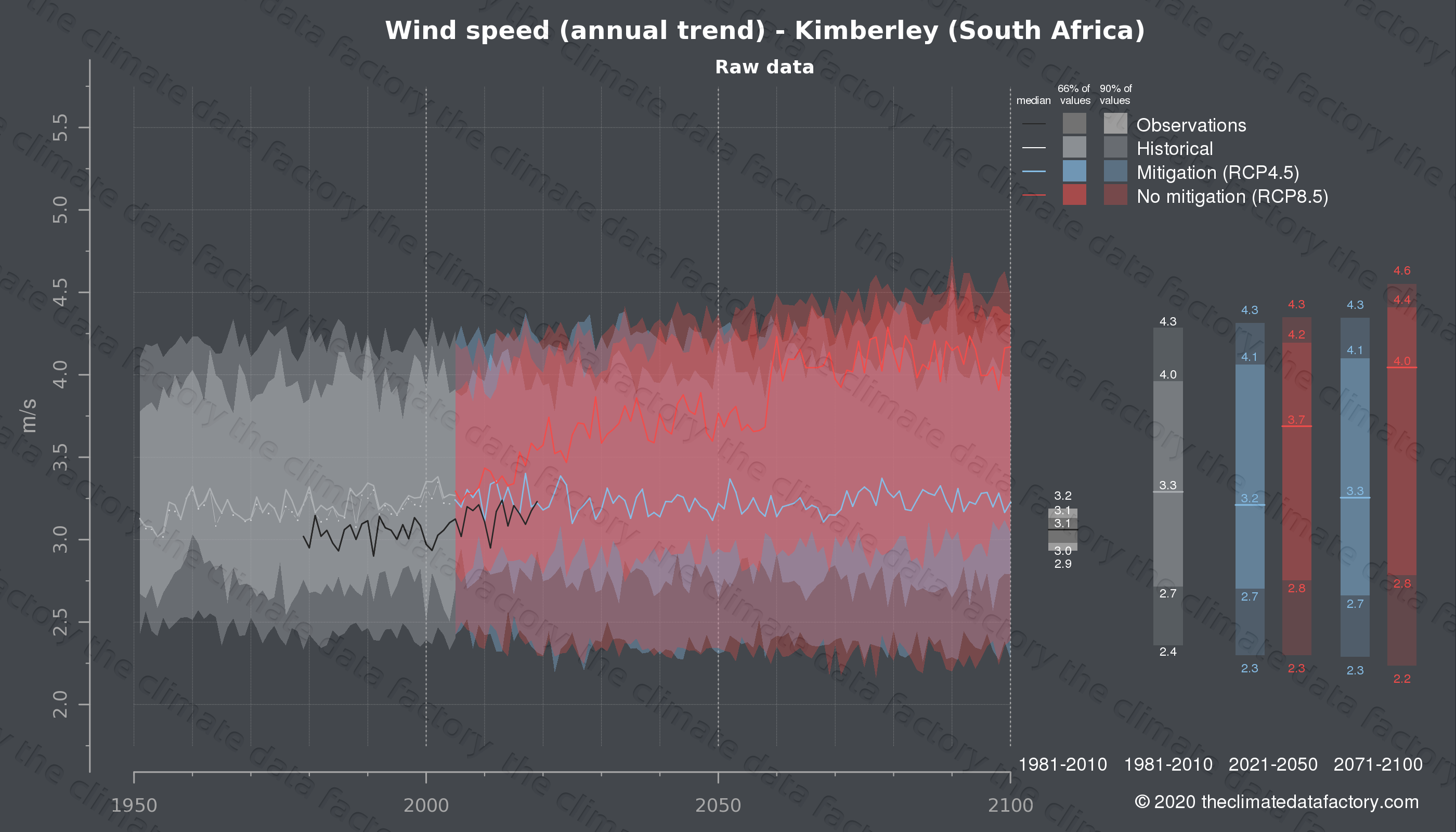 Graphic of projected wind speed for Kimberley (South Africa) under two climate change mitigation policy scenarios (RCP4.5, RCP8.5). Represented climate data are raw data from IPCC models. https://theclimatedatafactory.com