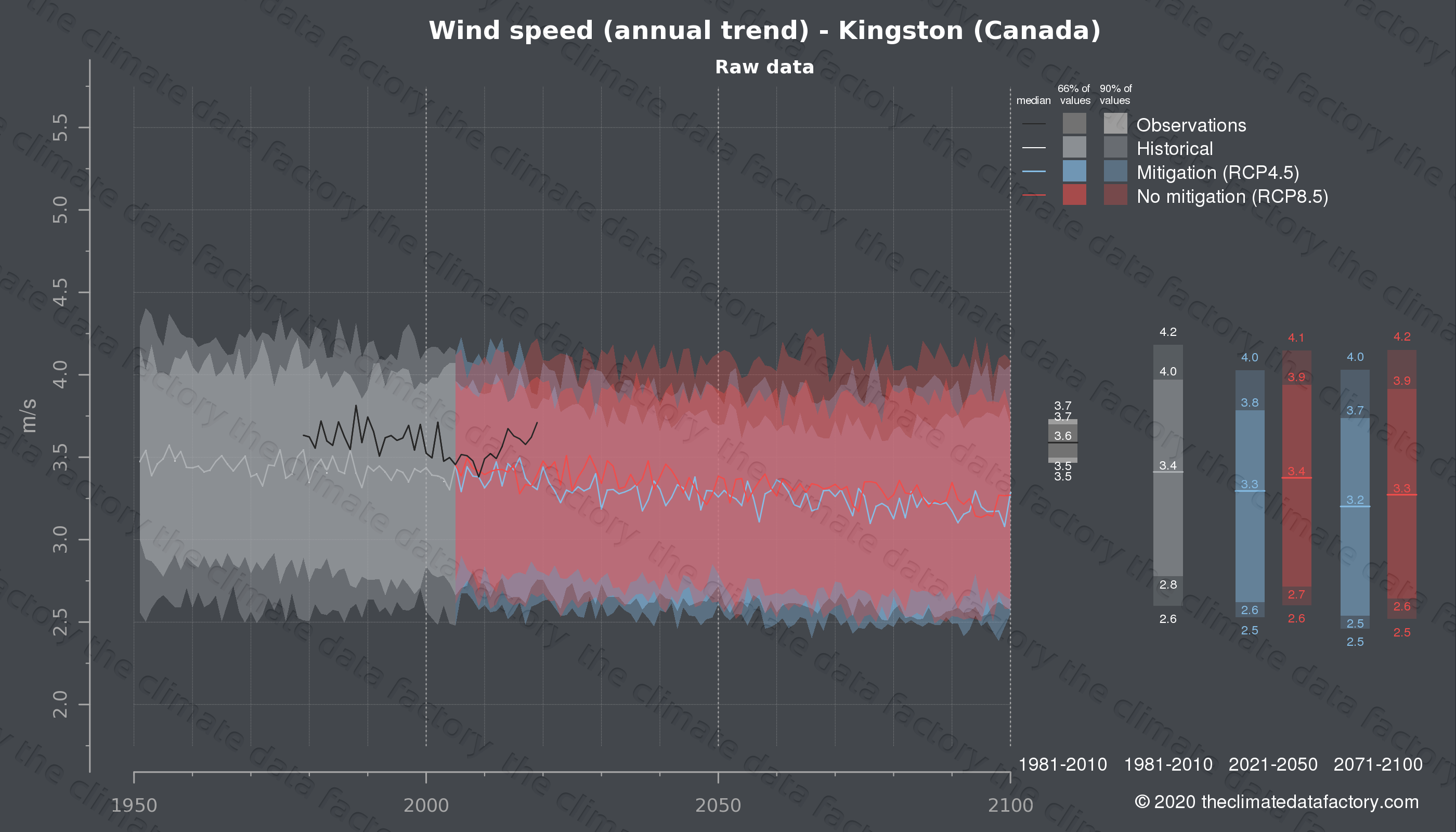 Graphic of projected wind speed for Kingston (Canada) under two climate change mitigation policy scenarios (RCP4.5, RCP8.5). Represented climate data are raw data from IPCC models. https://theclimatedatafactory.com