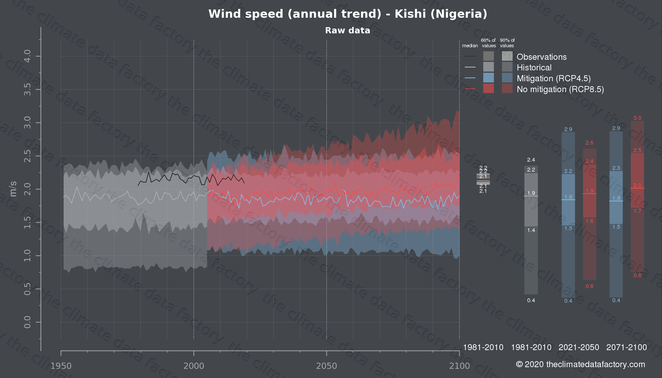 Graphic of projected wind speed for Kishi (Nigeria) under two climate change mitigation policy scenarios (RCP4.5, RCP8.5). Represented climate data are raw data from IPCC models. https://theclimatedatafactory.com