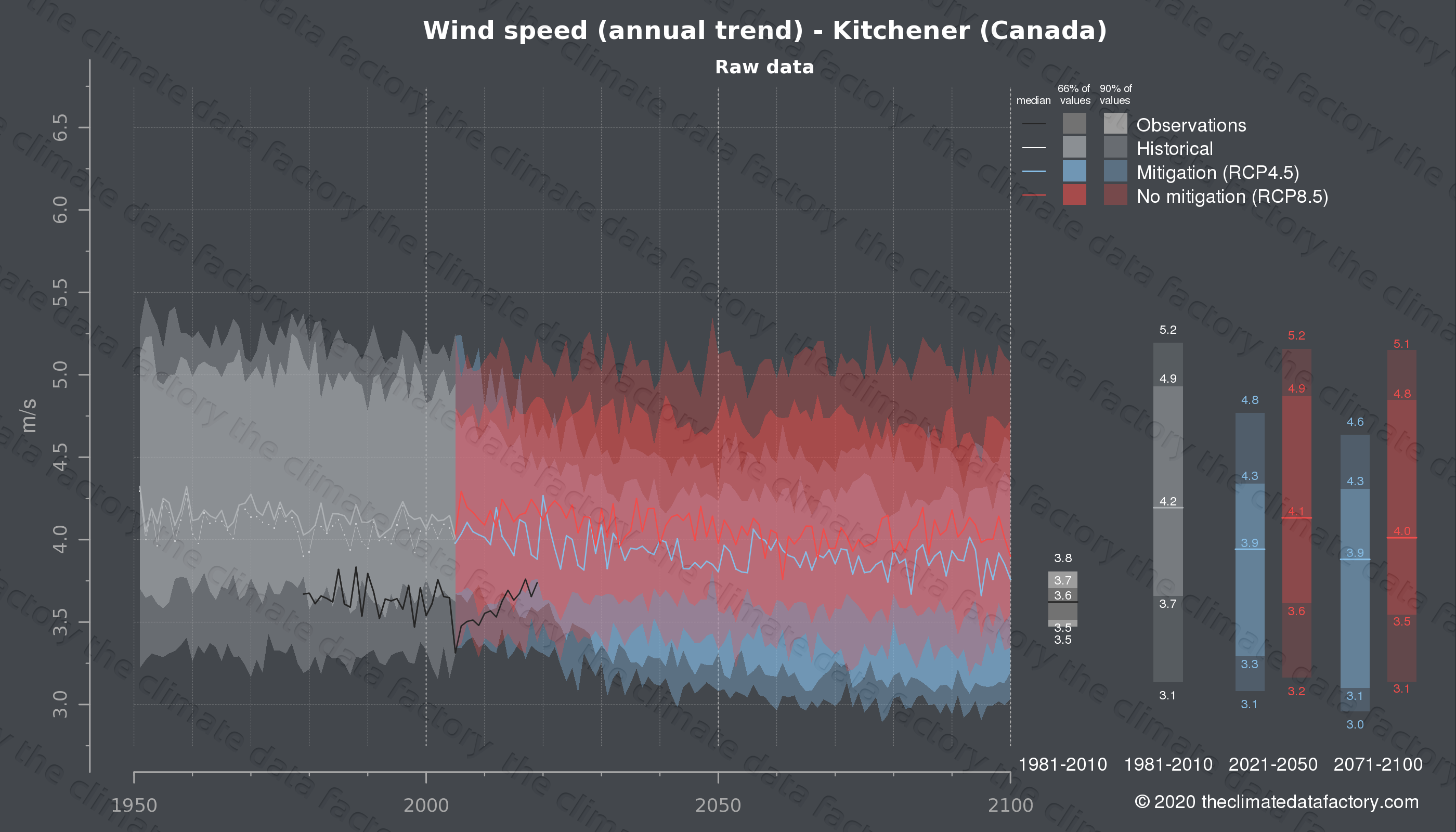 Graphic of projected wind speed for Kitchener (Canada) under two climate change mitigation policy scenarios (RCP4.5, RCP8.5). Represented climate data are raw data from IPCC models. https://theclimatedatafactory.com