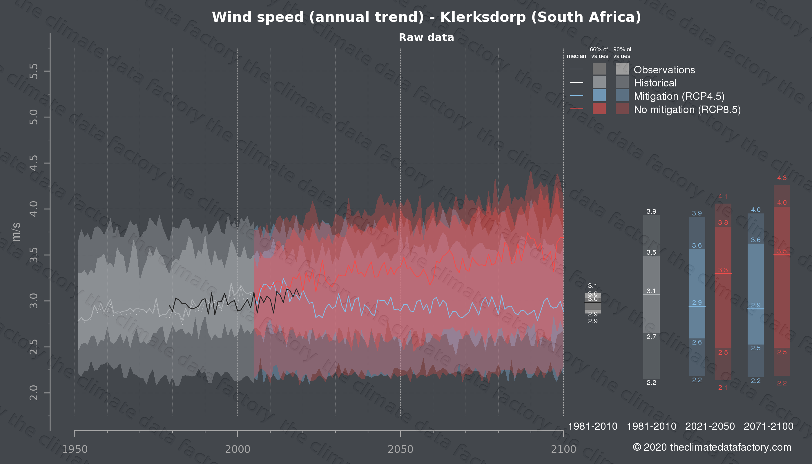 Graphic of projected wind speed for Klerksdorp (South Africa) under two climate change mitigation policy scenarios (RCP4.5, RCP8.5). Represented climate data are raw data from IPCC models. https://theclimatedatafactory.com