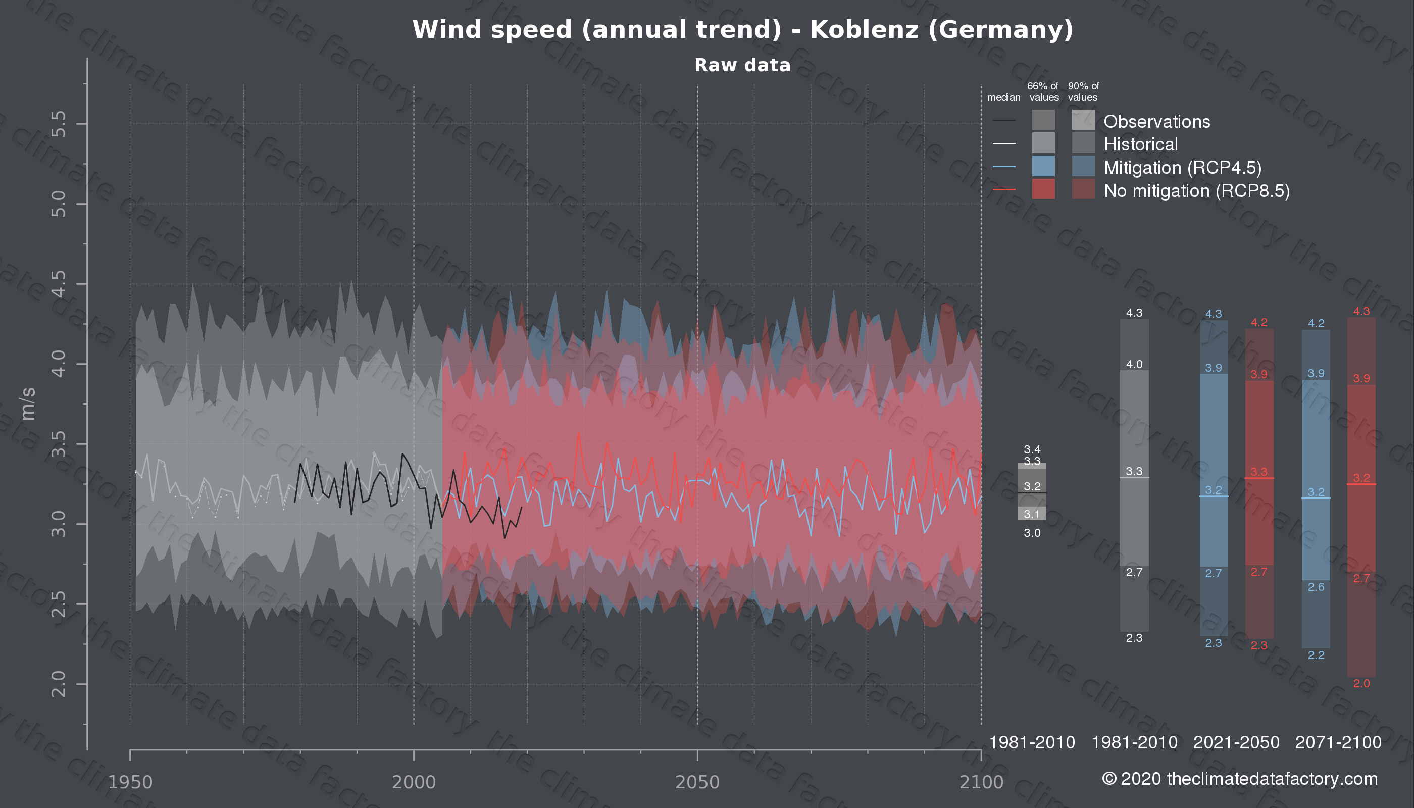 Graphic of projected wind speed for Koblenz (Germany) under two climate change mitigation policy scenarios (RCP4.5, RCP8.5). Represented climate data are raw data from IPCC models. https://theclimatedatafactory.com