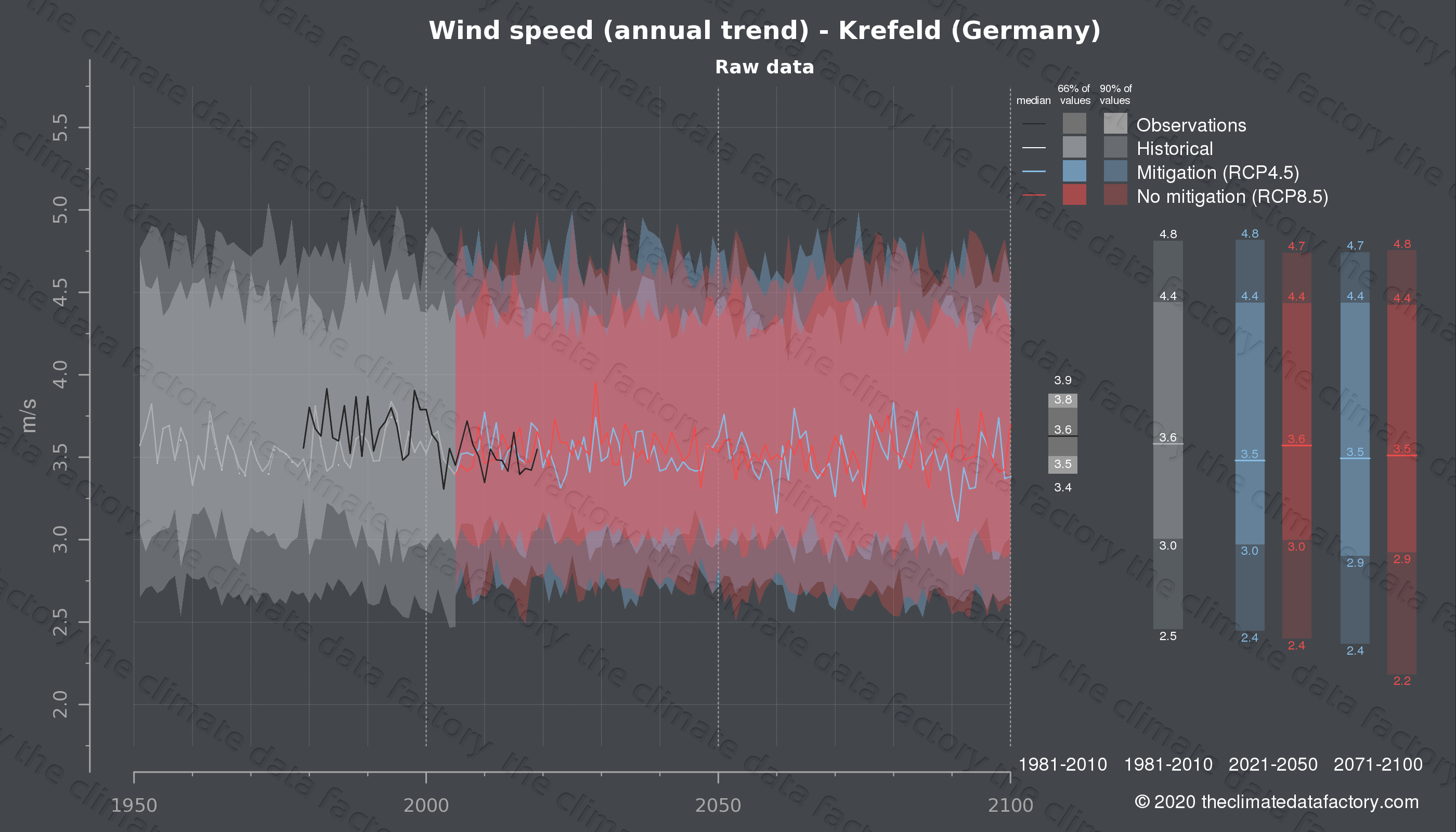 Graphic of projected wind speed for Krefeld (Germany) under two climate change mitigation policy scenarios (RCP4.5, RCP8.5). Represented climate data are raw data from IPCC models. https://theclimatedatafactory.com