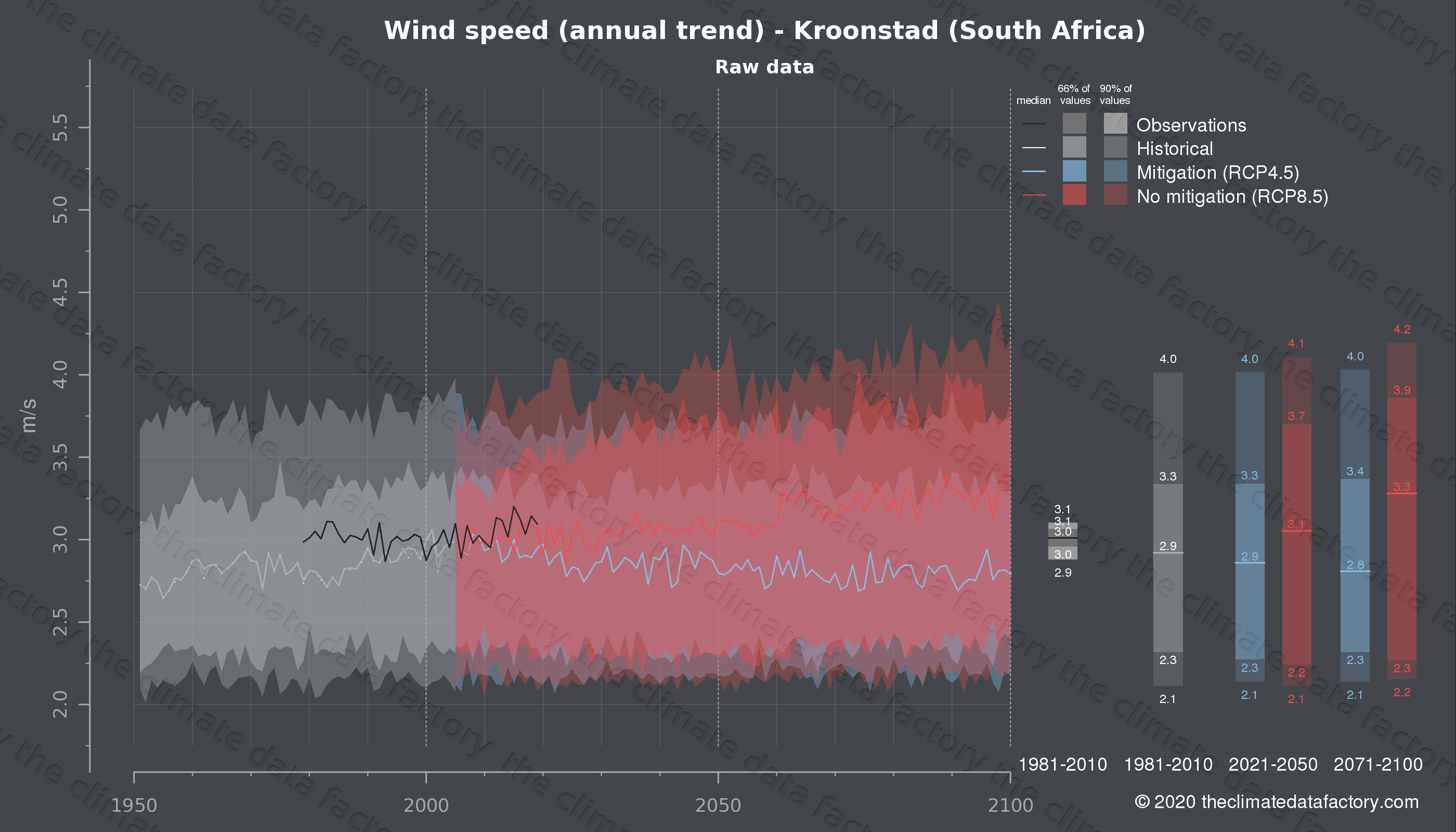 Graphic of projected wind speed for Kroonstad (South Africa) under two climate change mitigation policy scenarios (RCP4.5, RCP8.5). Represented climate data are raw data from IPCC models. https://theclimatedatafactory.com