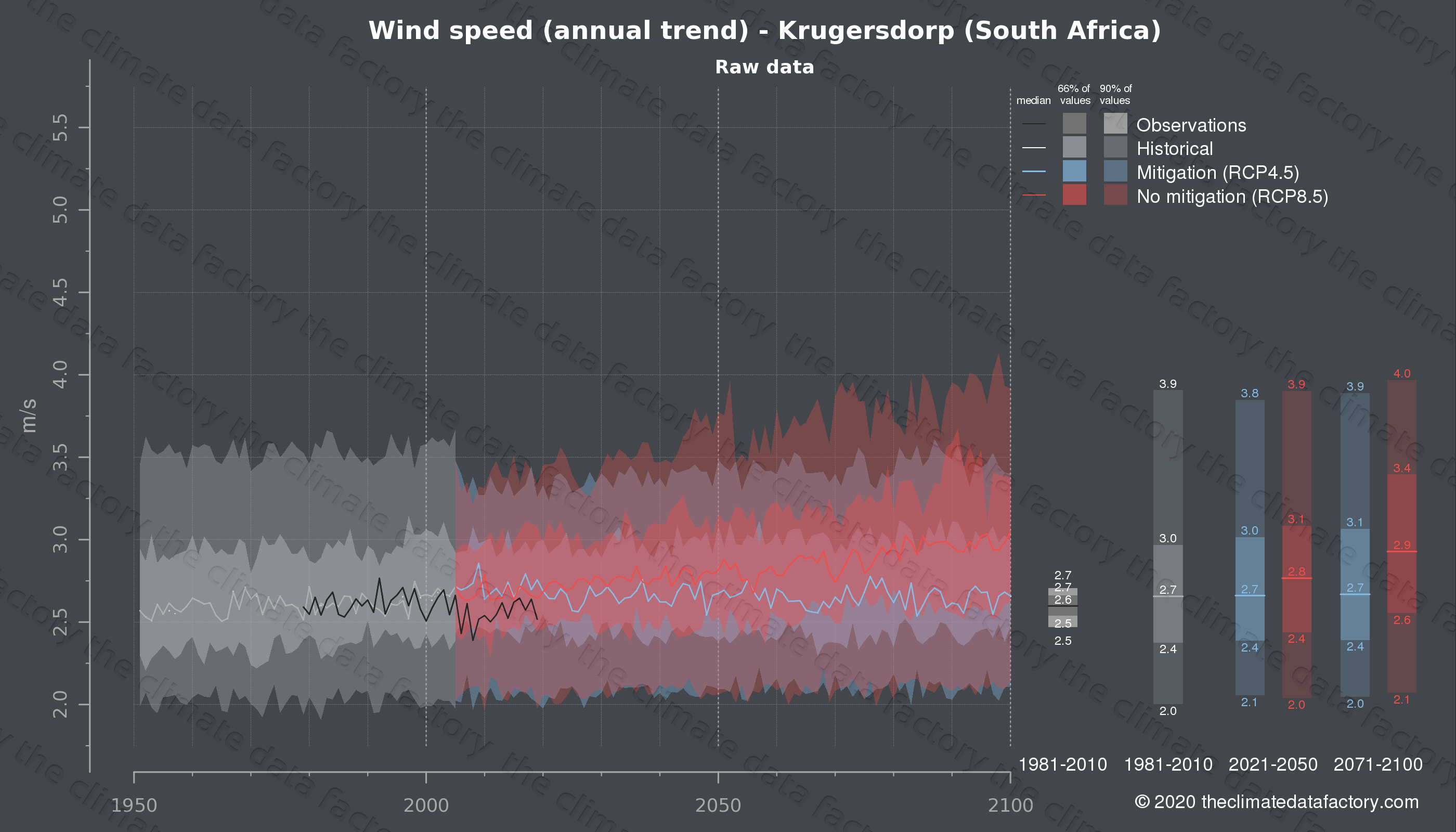 Graphic of projected wind speed for Krugersdorp (South Africa) under two climate change mitigation policy scenarios (RCP4.5, RCP8.5). Represented climate data are raw data from IPCC models. https://theclimatedatafactory.com
