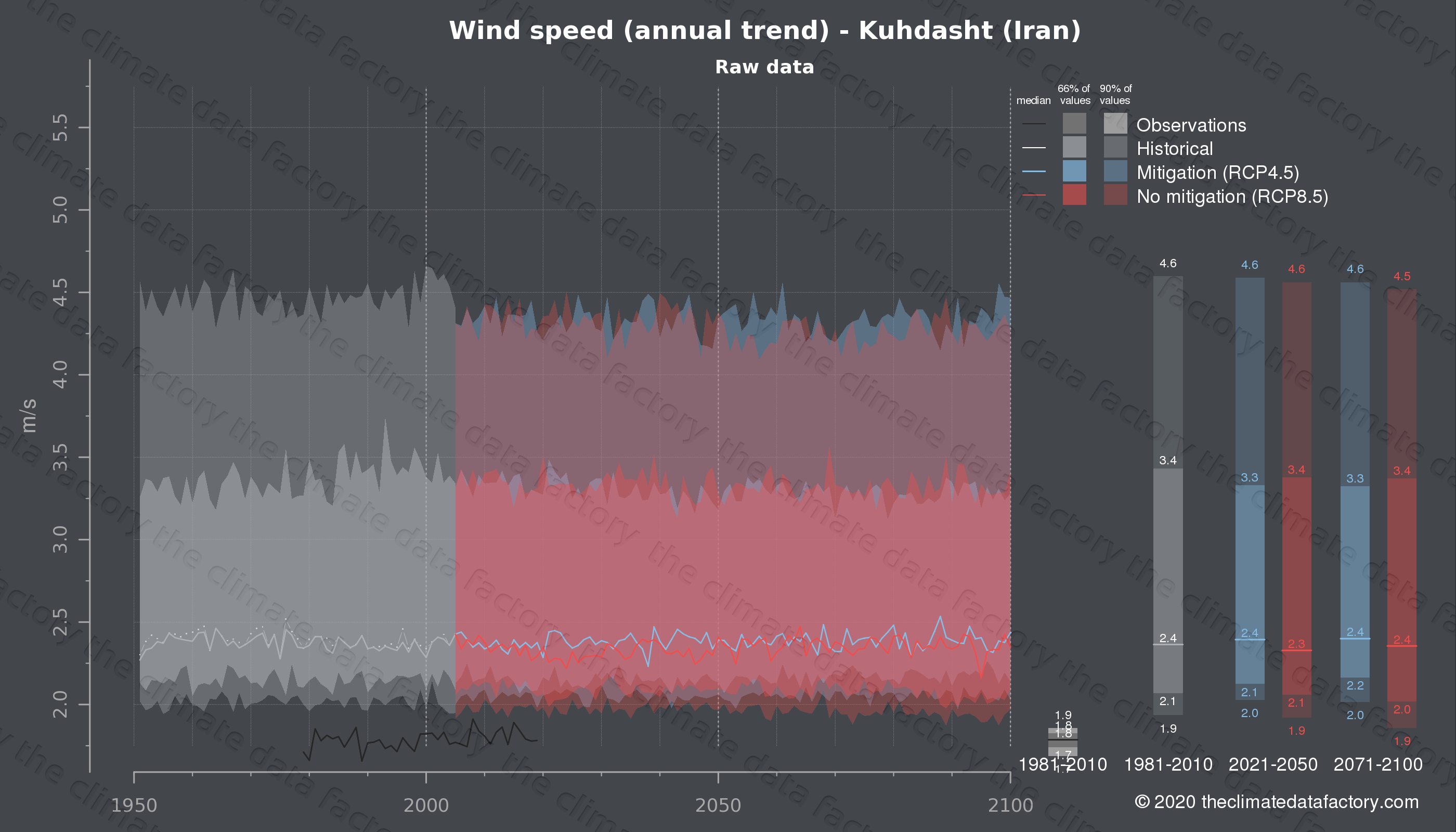 Graphic of projected wind speed for Kuhdasht (Iran) under two climate change mitigation policy scenarios (RCP4.5, RCP8.5). Represented climate data are raw data from IPCC models. https://theclimatedatafactory.com