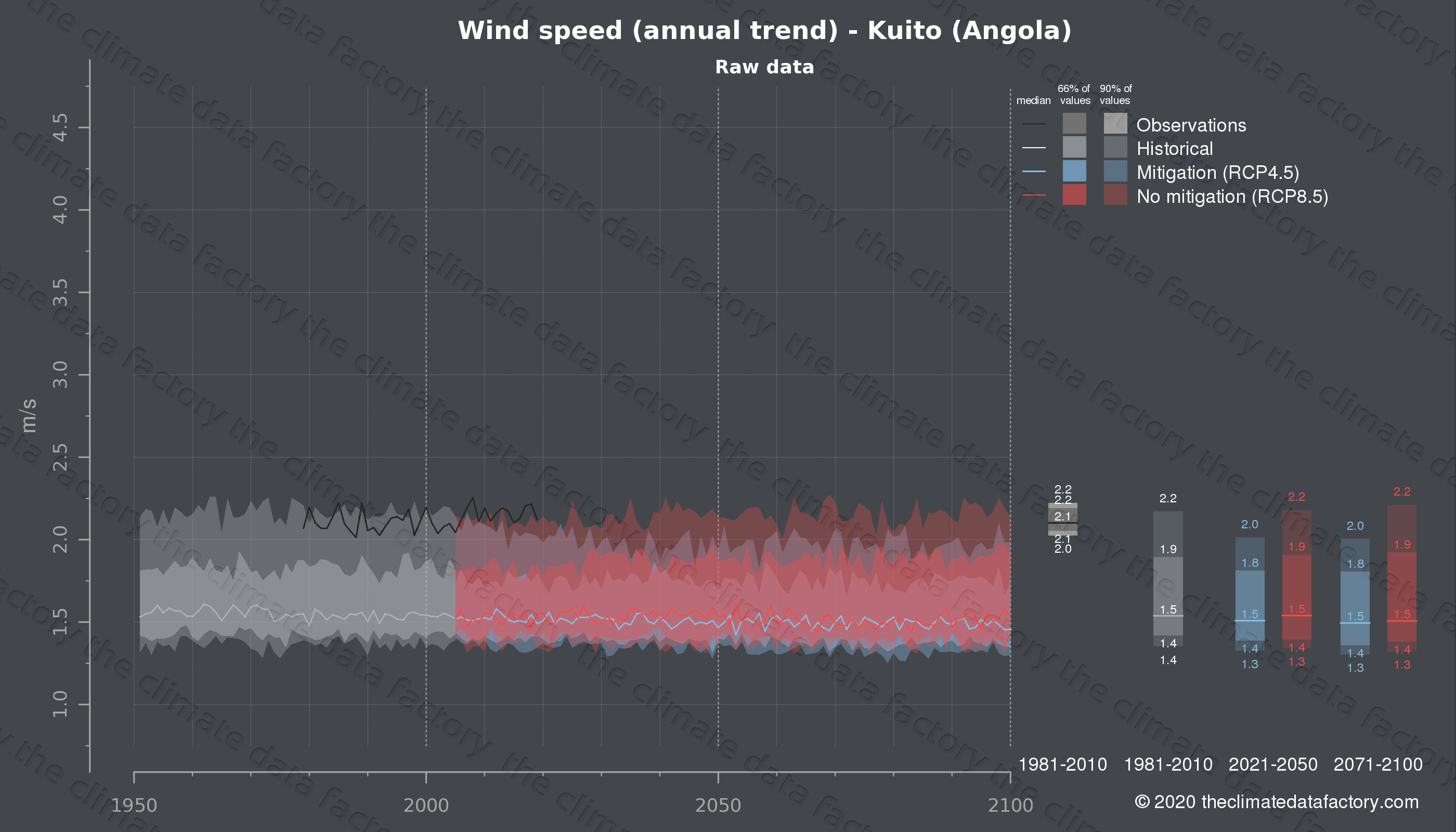 Graphic of projected wind speed for Kuito (Angola) under two climate change mitigation policy scenarios (RCP4.5, RCP8.5). Represented climate data are raw data from IPCC models. https://theclimatedatafactory.com