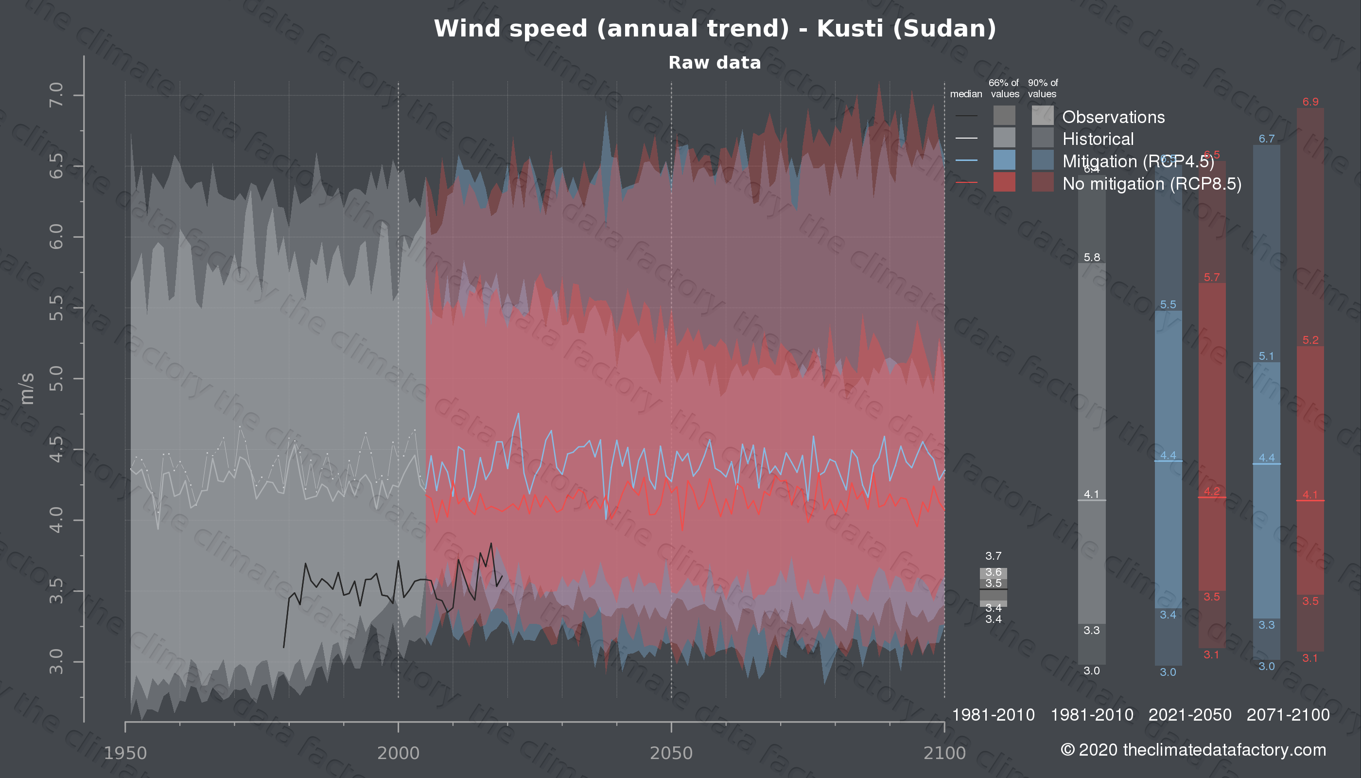 Graphic of projected wind speed for Kusti (Sudan) under two climate change mitigation policy scenarios (RCP4.5, RCP8.5). Represented climate data are raw data from IPCC models. https://theclimatedatafactory.com