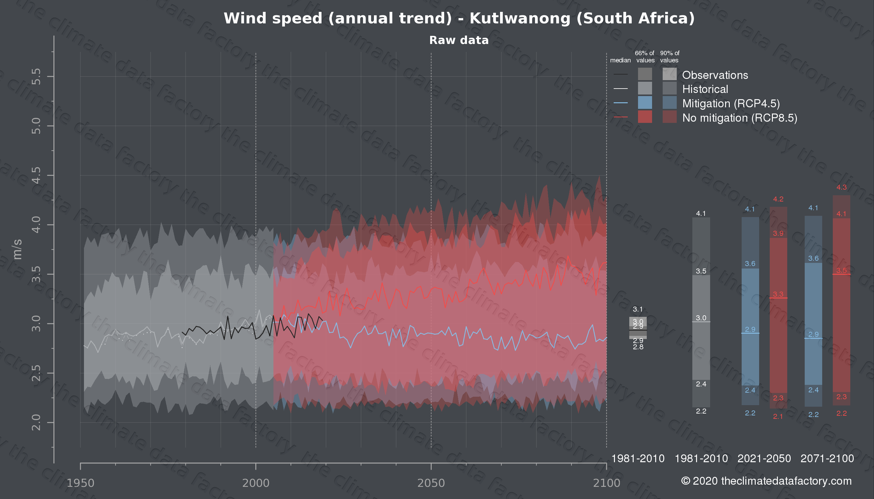 Graphic of projected wind speed for Kutlwanong (South Africa) under two climate change mitigation policy scenarios (RCP4.5, RCP8.5). Represented climate data are raw data from IPCC models. https://theclimatedatafactory.com