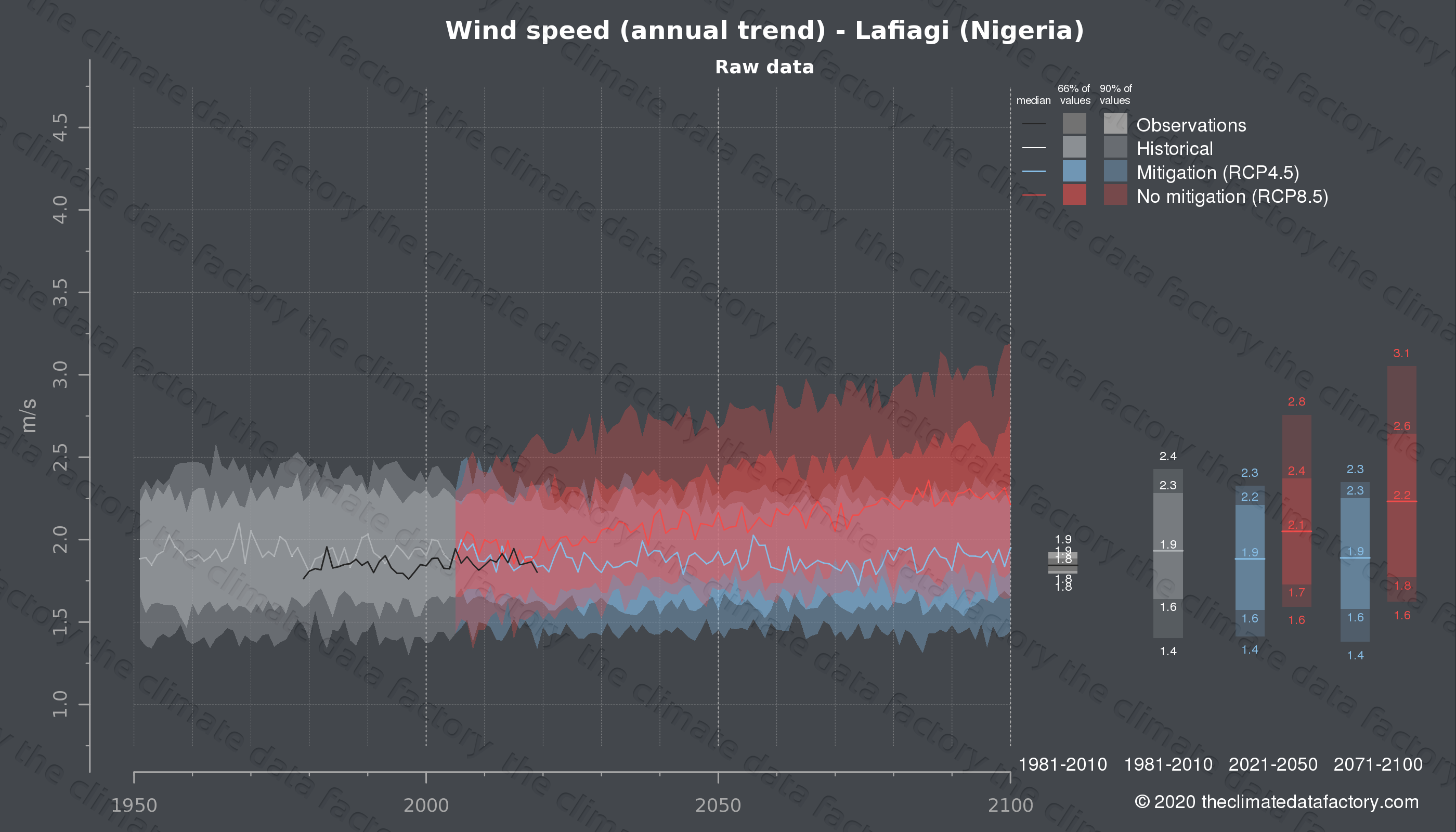 Graphic of projected wind speed for Lafiagi (Nigeria) under two climate change mitigation policy scenarios (RCP4.5, RCP8.5). Represented climate data are raw data from IPCC models. https://theclimatedatafactory.com