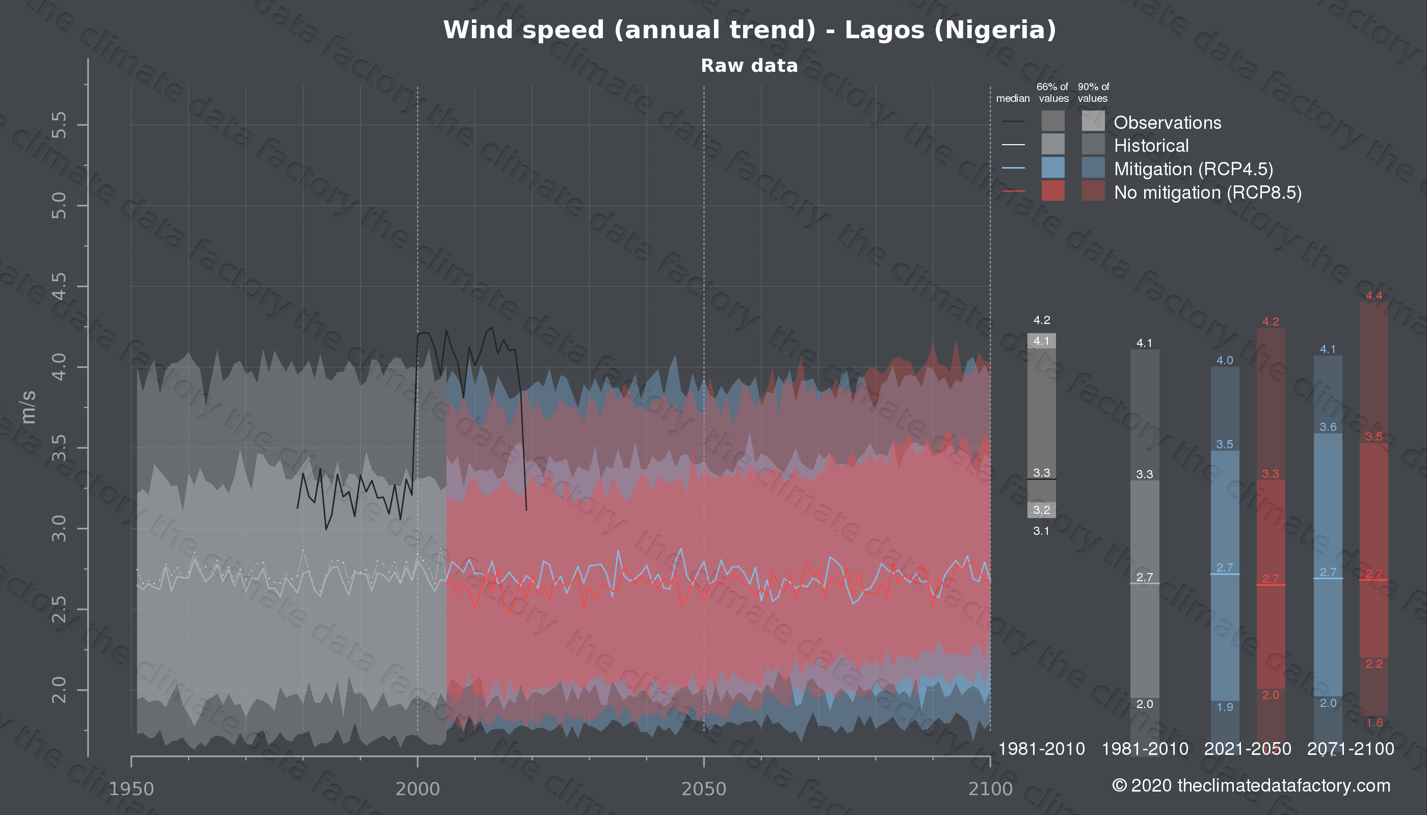 Graphic of projected wind speed for Lagos (Nigeria) under two climate change mitigation policy scenarios (RCP4.5, RCP8.5). Represented climate data are raw data from IPCC models. https://theclimatedatafactory.com