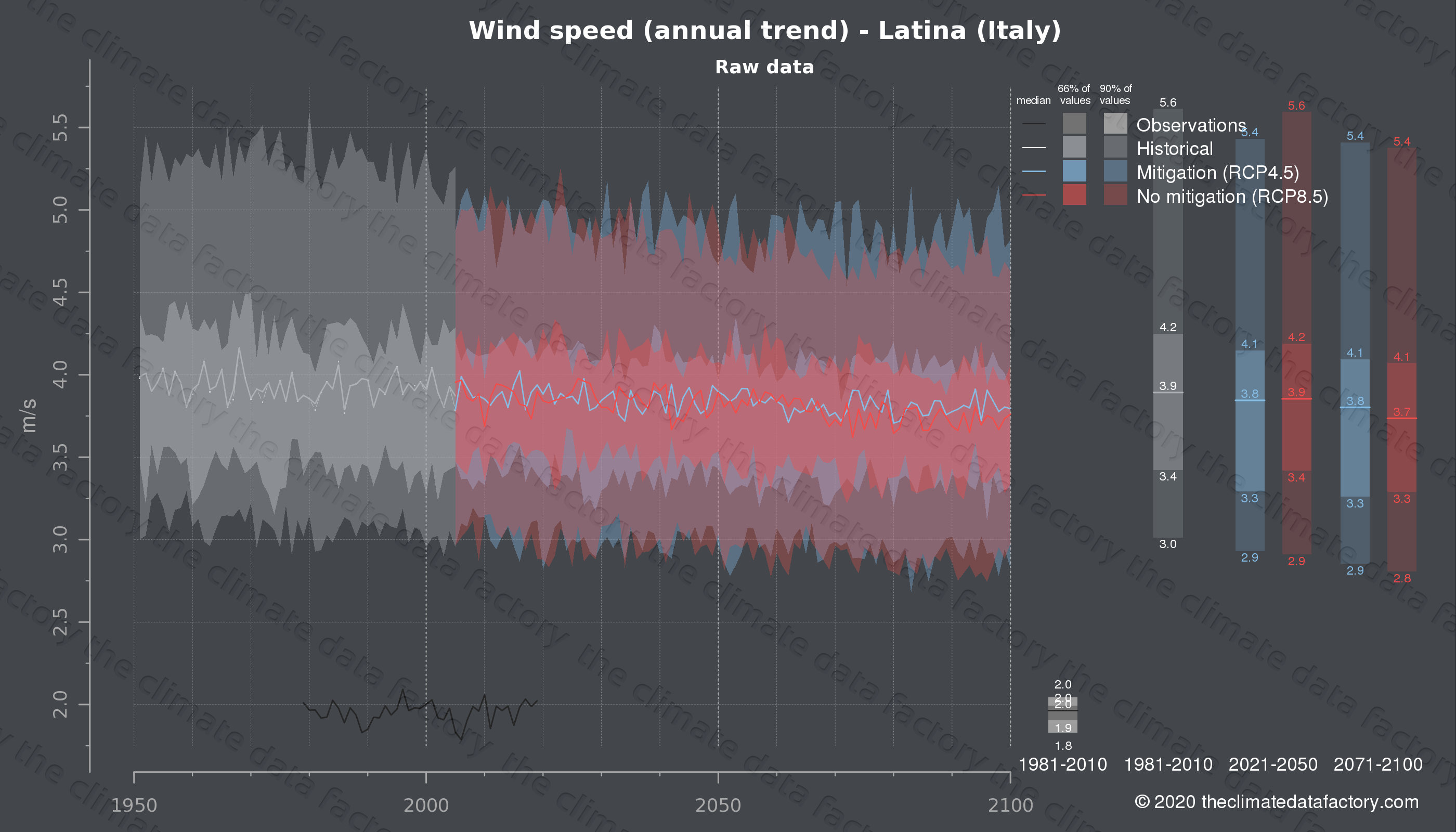 Graphic of projected wind speed for Latina (Italy) under two climate change mitigation policy scenarios (RCP4.5, RCP8.5). Represented climate data are raw data from IPCC models. https://theclimatedatafactory.com