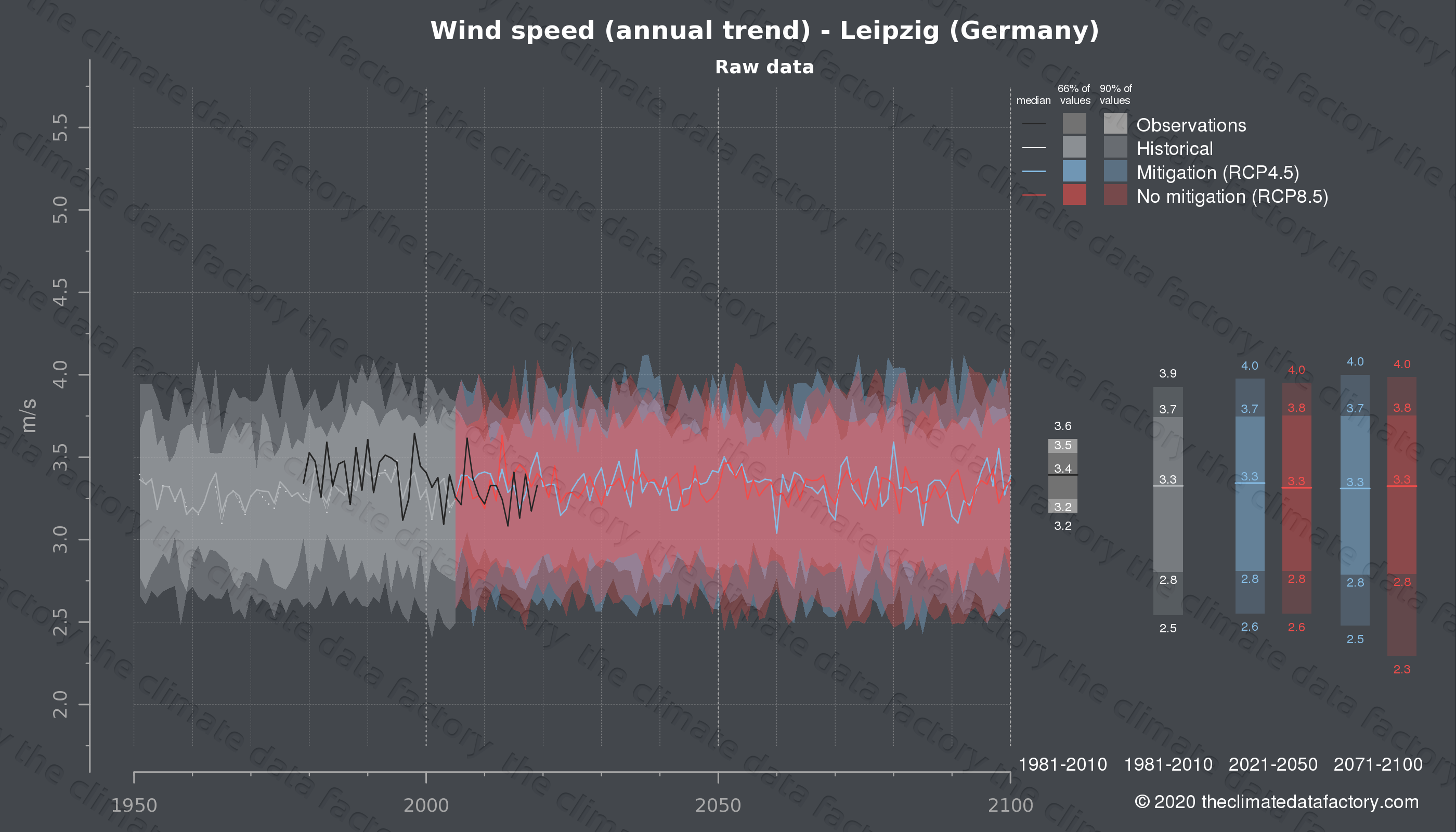 Graphic of projected wind speed for Leipzig (Germany) under two climate change mitigation policy scenarios (RCP4.5, RCP8.5). Represented climate data are raw data from IPCC models. https://theclimatedatafactory.com