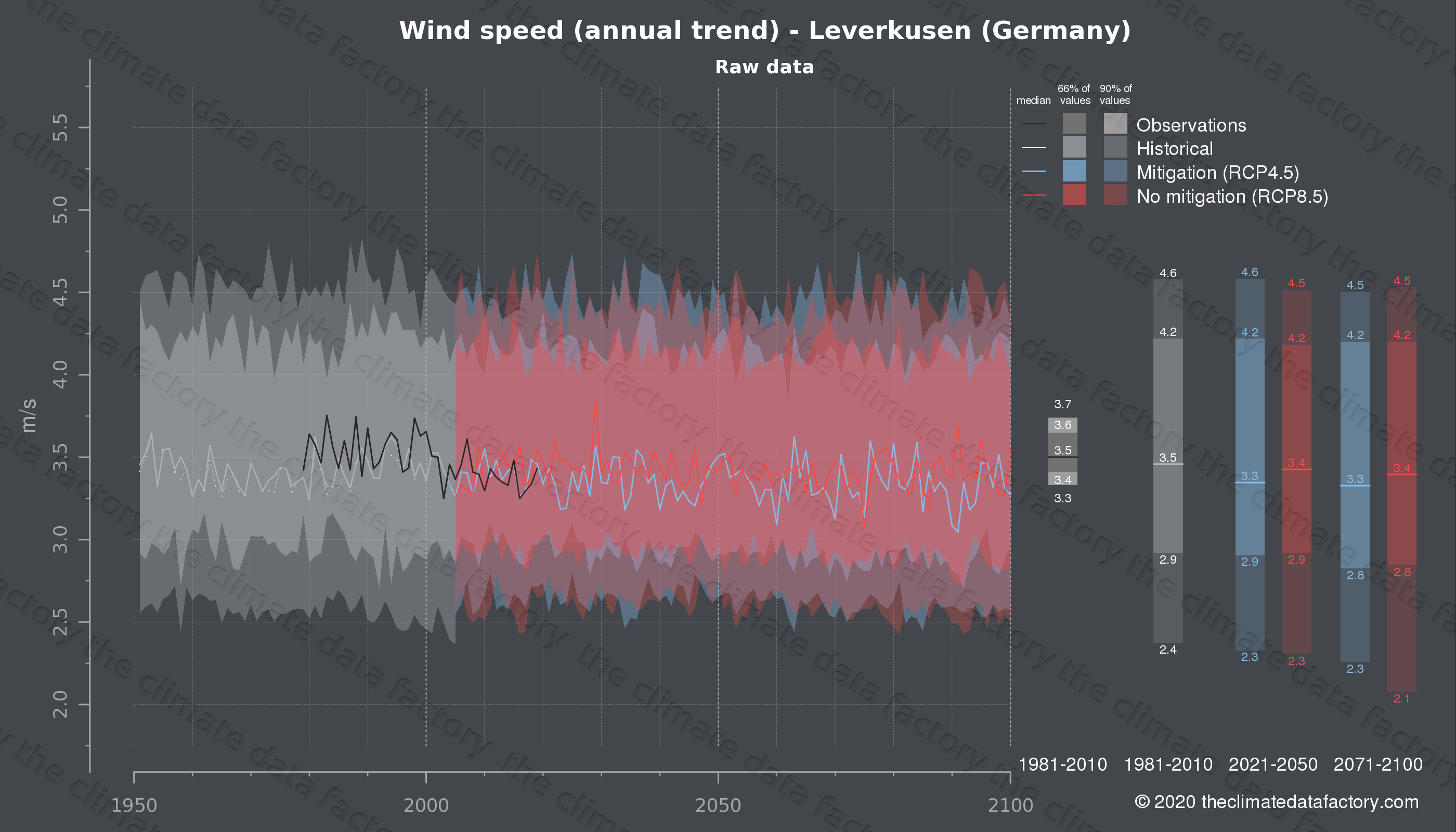 Graphic of projected wind speed for Leverkusen (Germany) under two climate change mitigation policy scenarios (RCP4.5, RCP8.5). Represented climate data are raw data from IPCC models. https://theclimatedatafactory.com