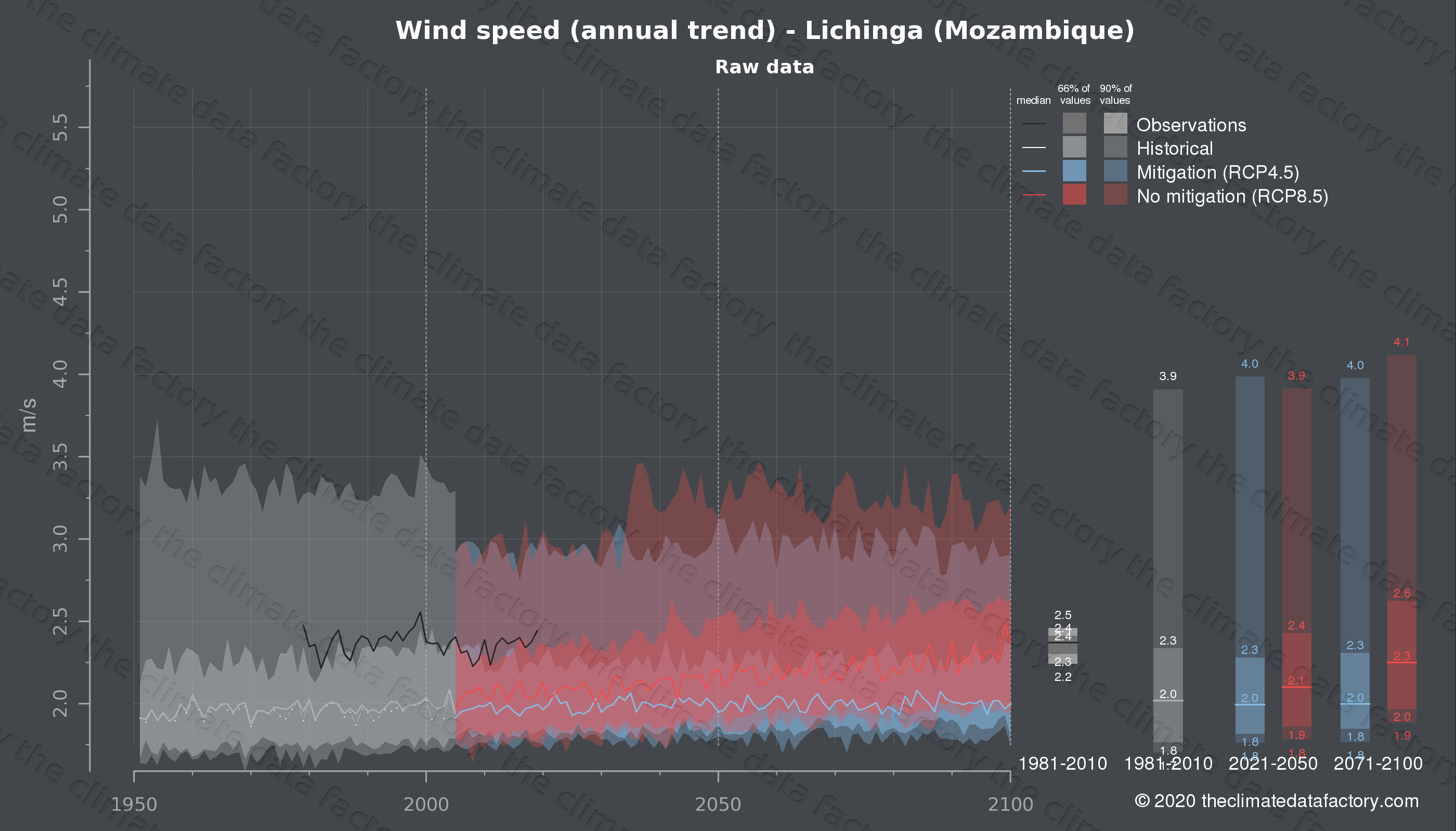 Graphic of projected wind speed for Lichinga (Mozambique) under two climate change mitigation policy scenarios (RCP4.5, RCP8.5). Represented climate data are raw data from IPCC models. https://theclimatedatafactory.com