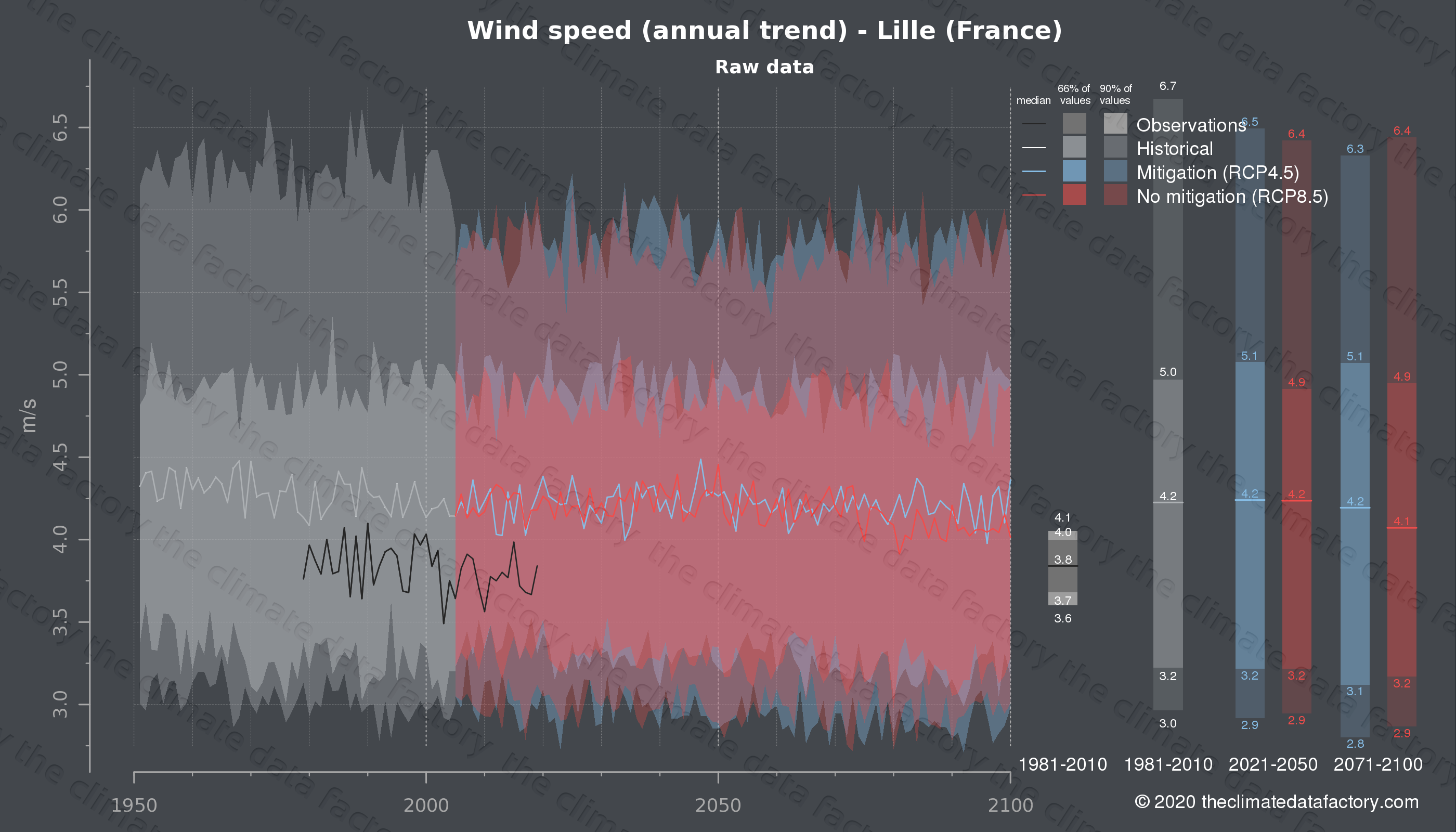 Graphic of projected wind speed for Lille (France) under two climate change mitigation policy scenarios (RCP4.5, RCP8.5). Represented climate data are raw data from IPCC models. https://theclimatedatafactory.com