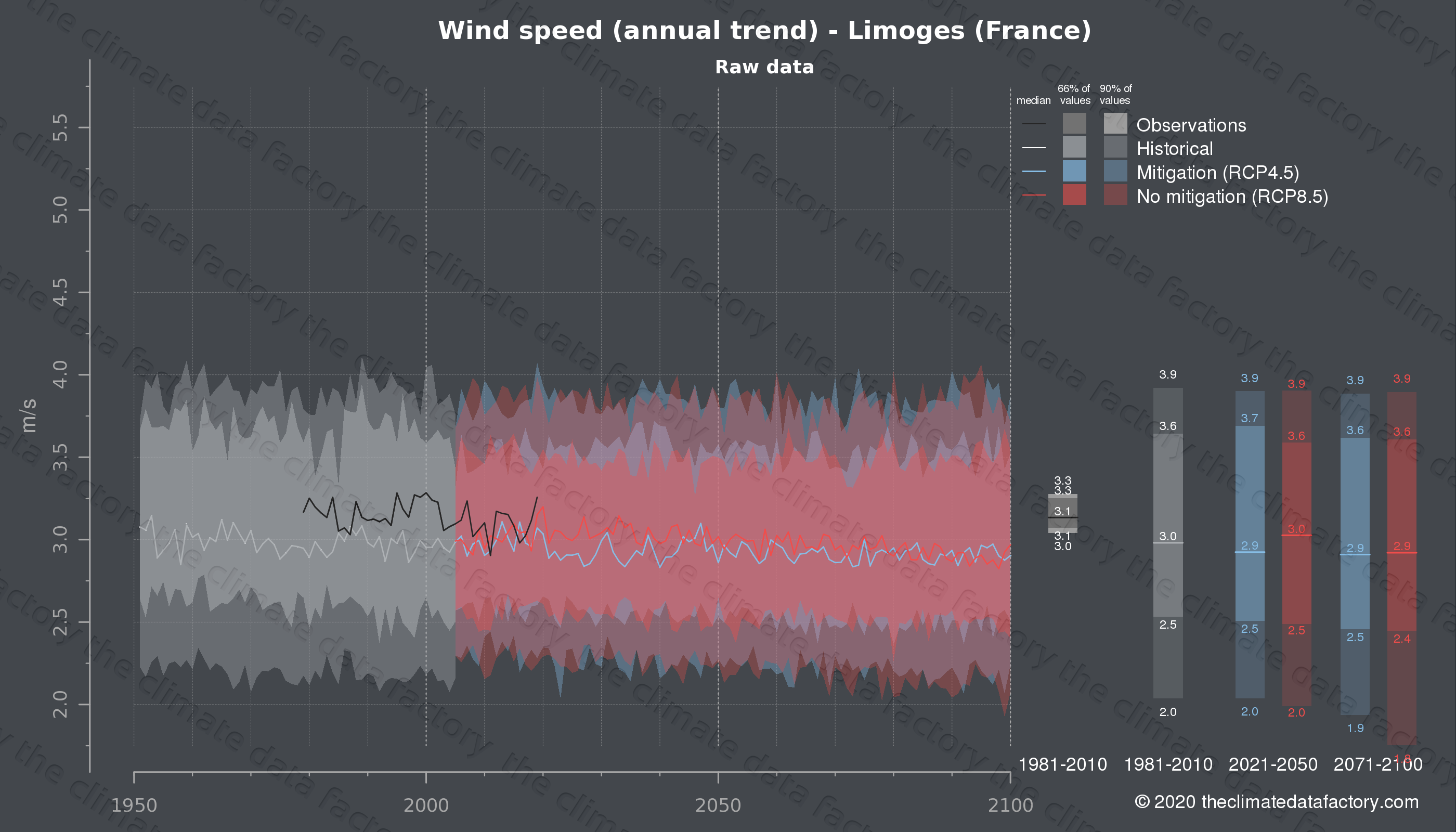 Graphic of projected wind speed for Limoges (France) under two climate change mitigation policy scenarios (RCP4.5, RCP8.5). Represented climate data are raw data from IPCC models. https://theclimatedatafactory.com