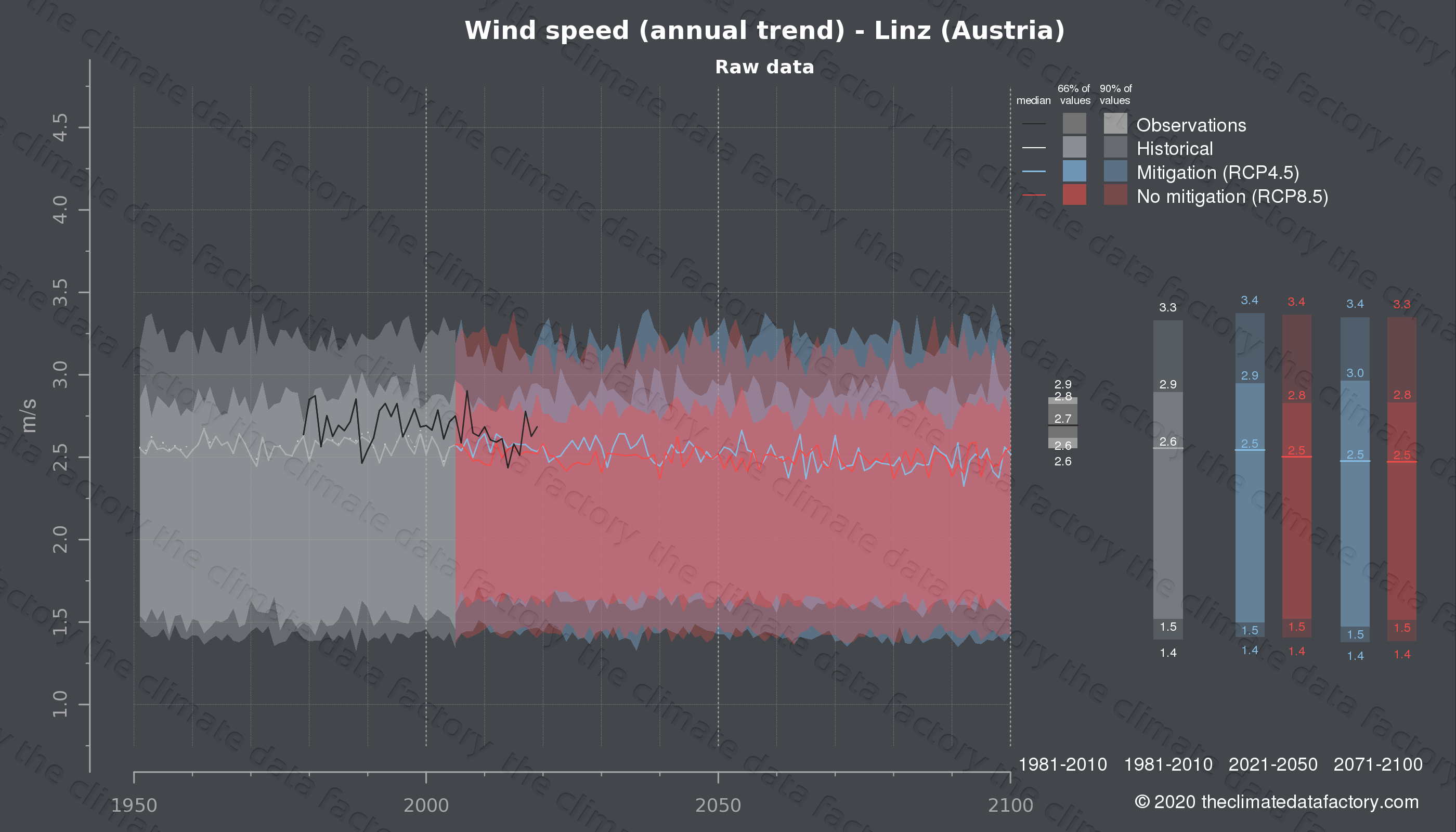 Graphic of projected wind speed for Linz (Austria) under two climate change mitigation policy scenarios (RCP4.5, RCP8.5). Represented climate data are raw data from IPCC models. https://theclimatedatafactory.com