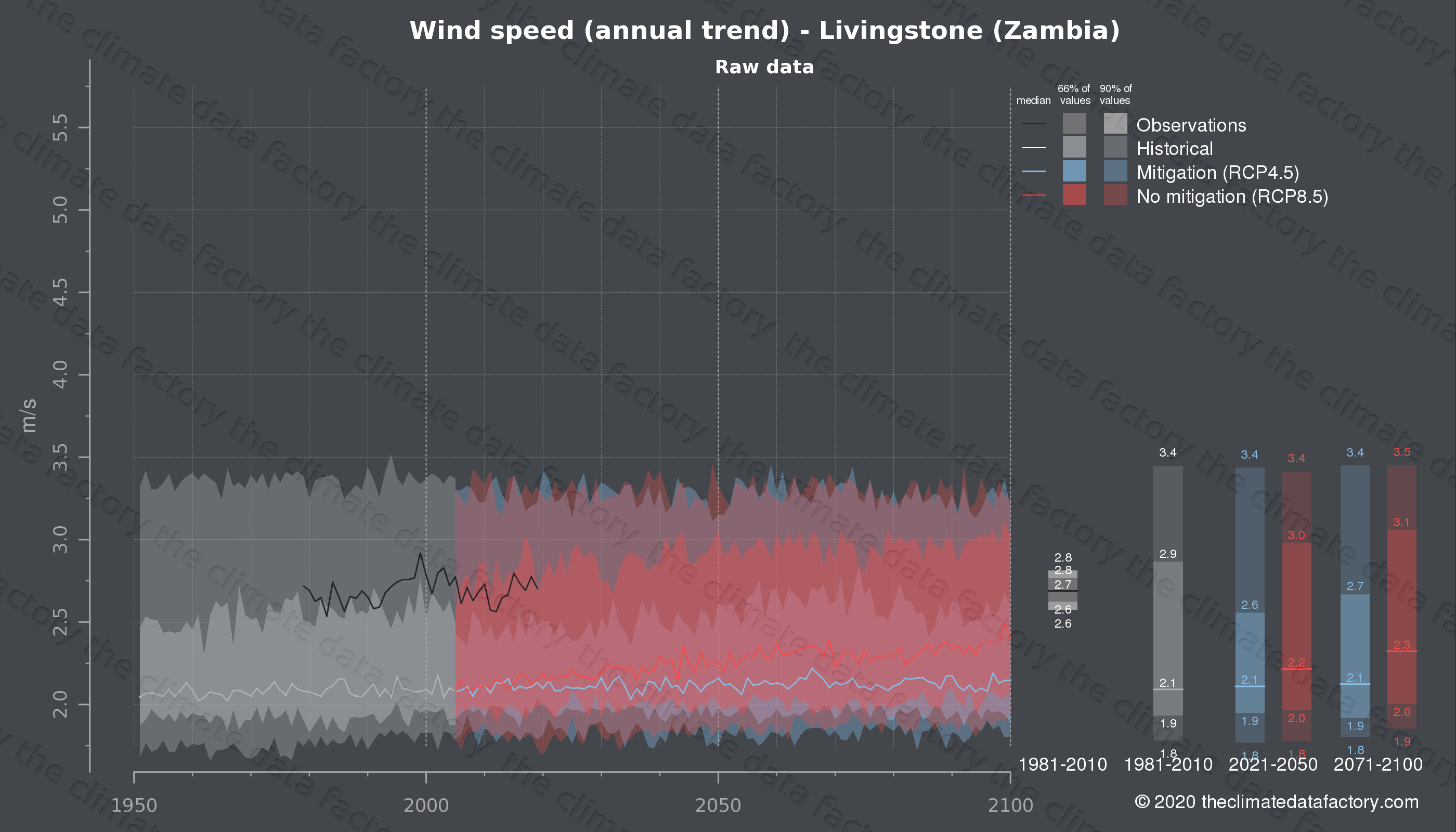 Graphic of projected wind speed for Livingstone (Zambia) under two climate change mitigation policy scenarios (RCP4.5, RCP8.5). Represented climate data are raw data from IPCC models. https://theclimatedatafactory.com