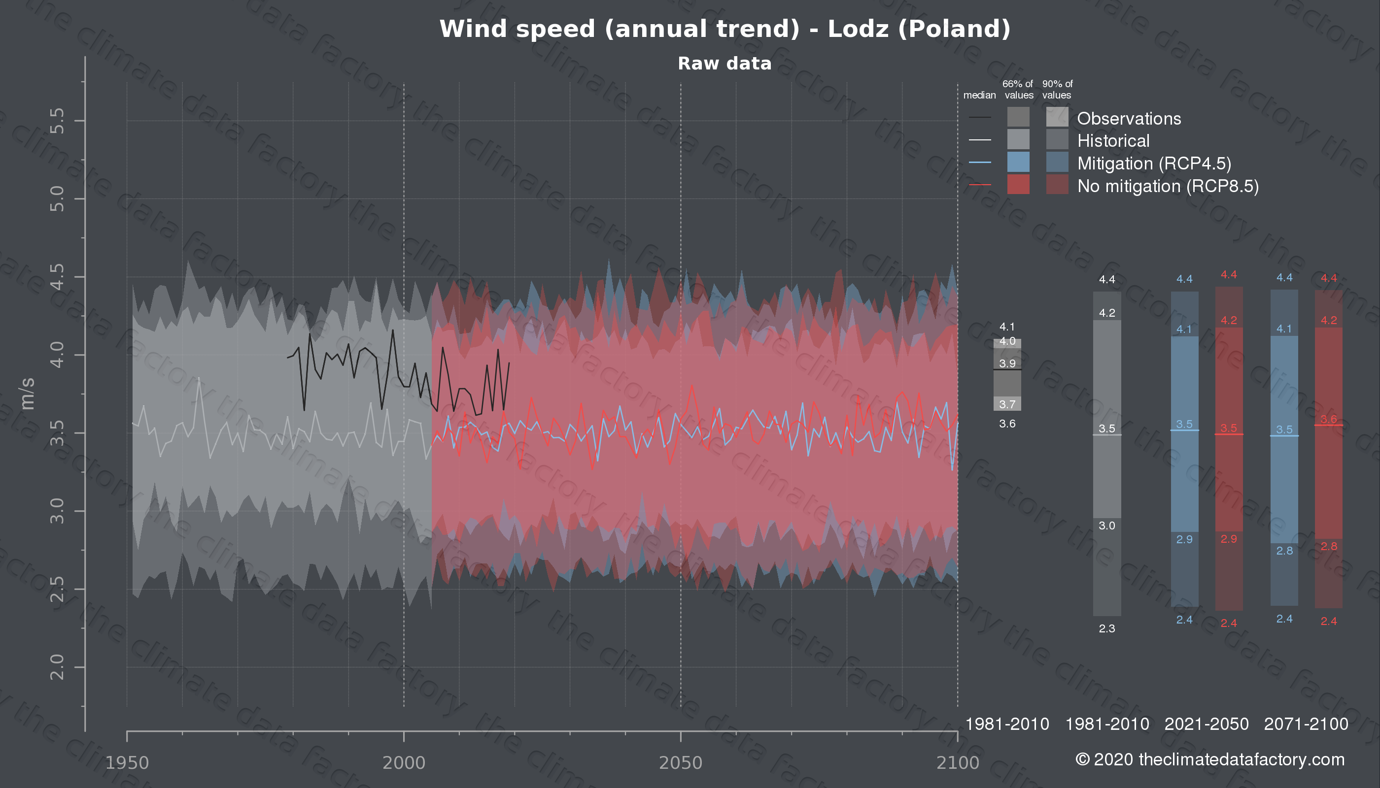 Graphic of projected wind speed for Lodz (Poland) under two climate change mitigation policy scenarios (RCP4.5, RCP8.5). Represented climate data are raw data from IPCC models. https://theclimatedatafactory.com
