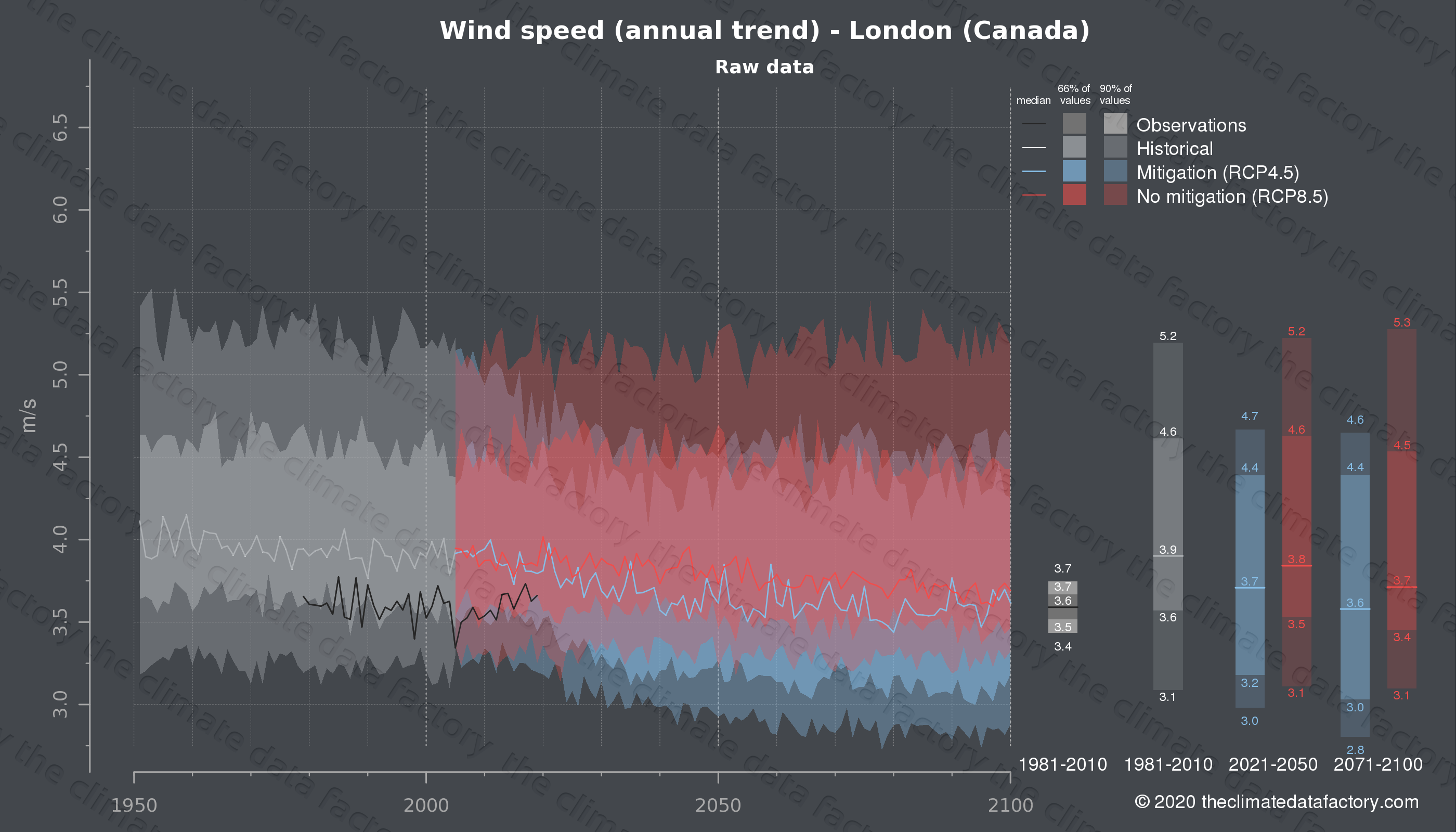 Graphic of projected wind speed for London (Canada) under two climate change mitigation policy scenarios (RCP4.5, RCP8.5). Represented climate data are raw data from IPCC models. https://theclimatedatafactory.com